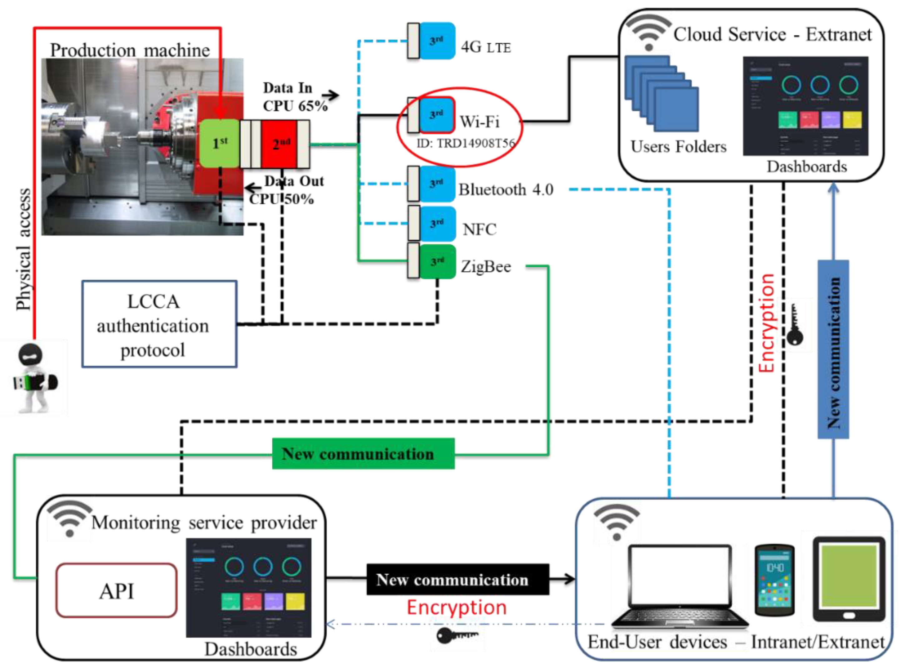 Sensors | Free Full-Text | A Design Approach to IoT Endpoint