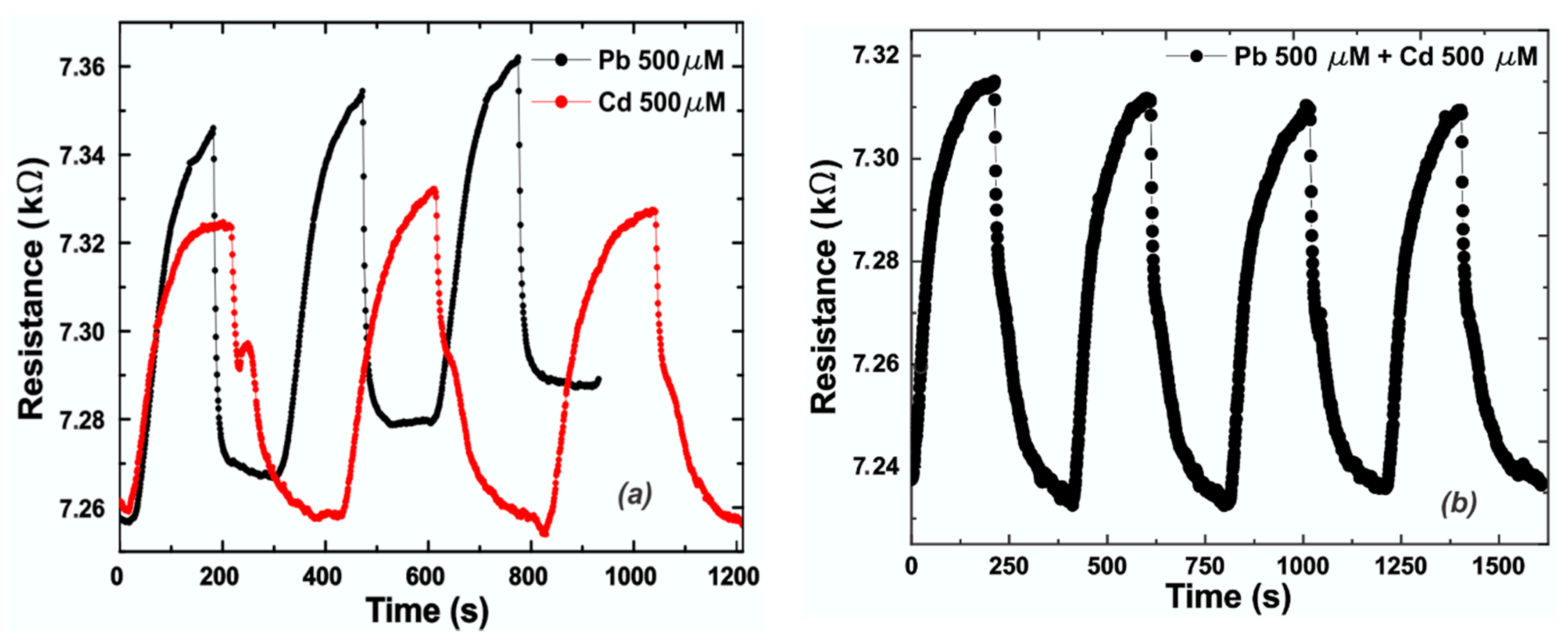 Sensors | Free Full-Text | Epitaxial Graphene Sensors Combined with