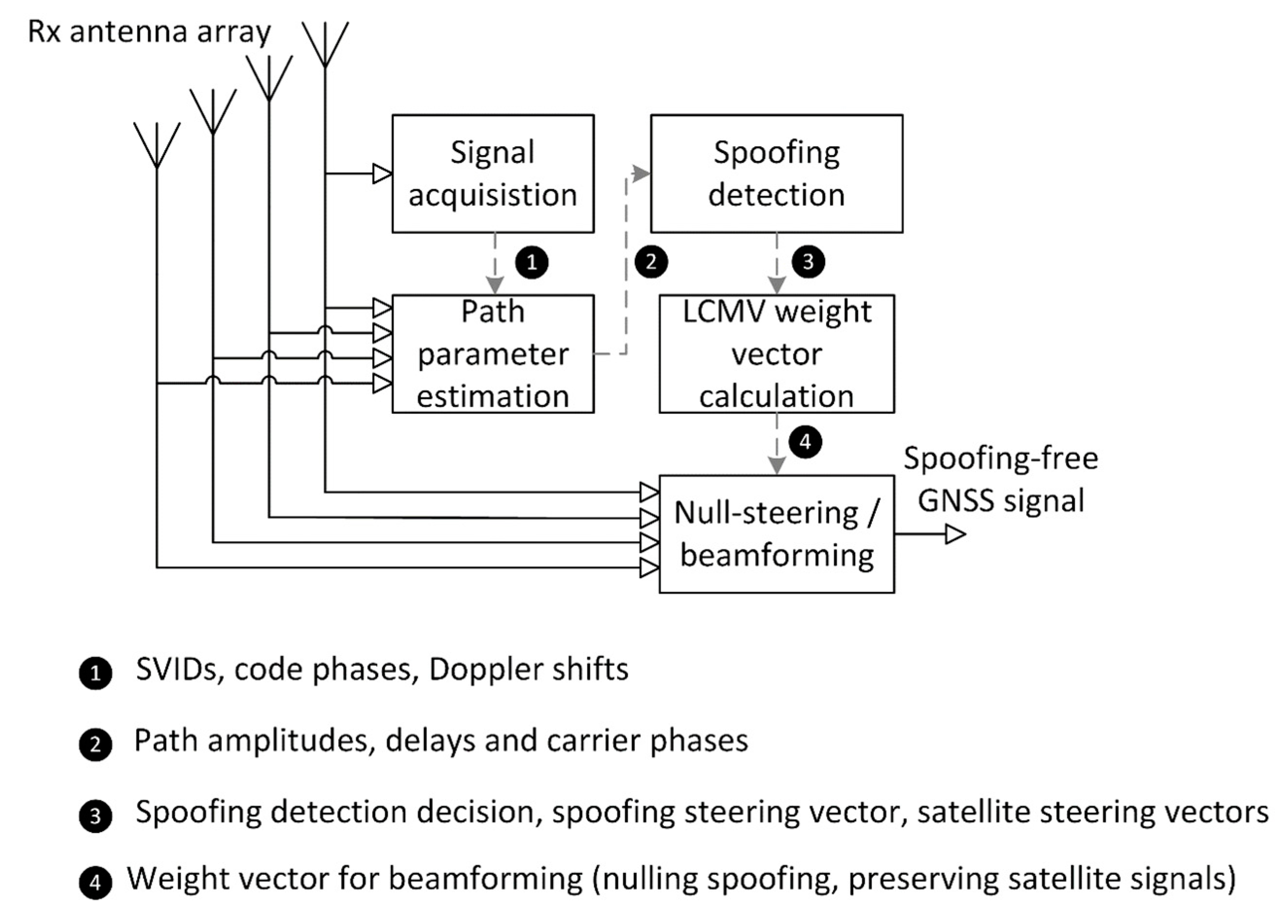 Sensors | Free Full-Text | A Multi-Antenna Scheme for Early