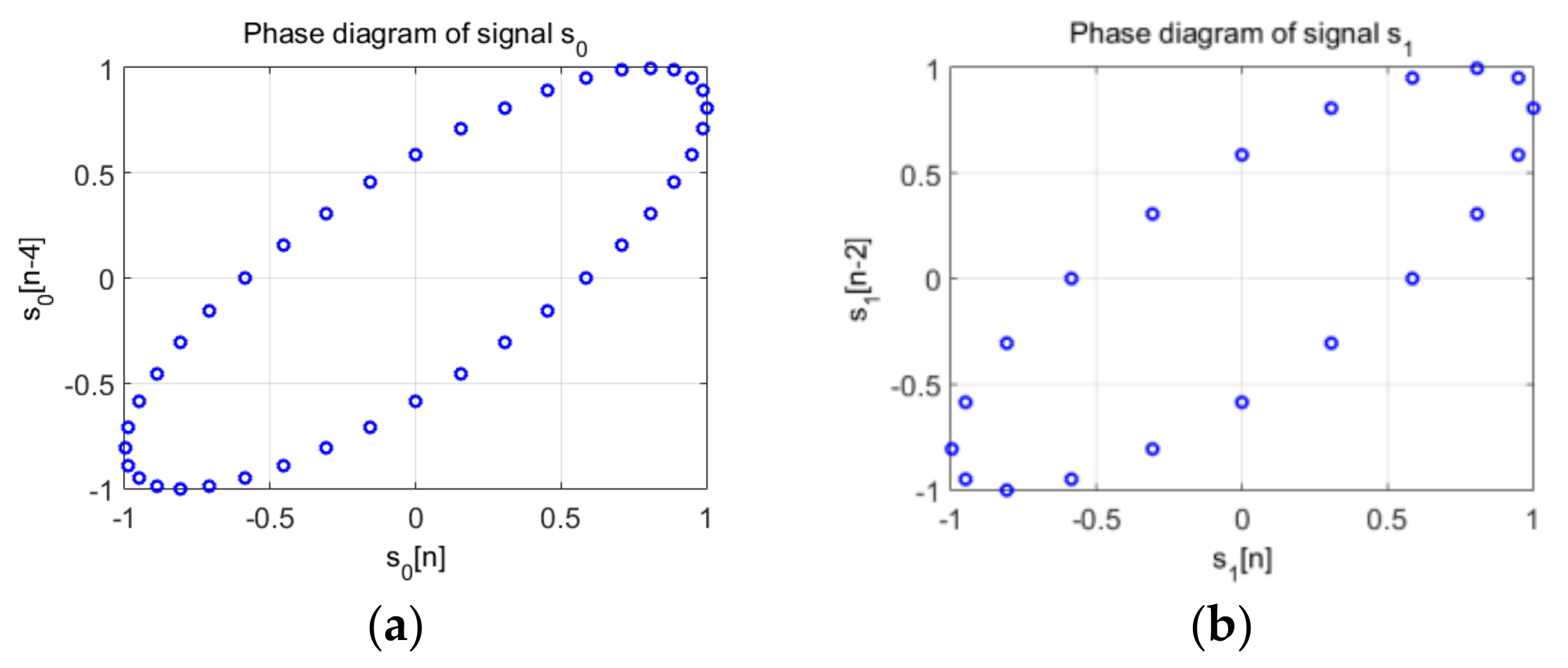 Sensors | Free Full-Text | Phase Diagram-Based Sensing with