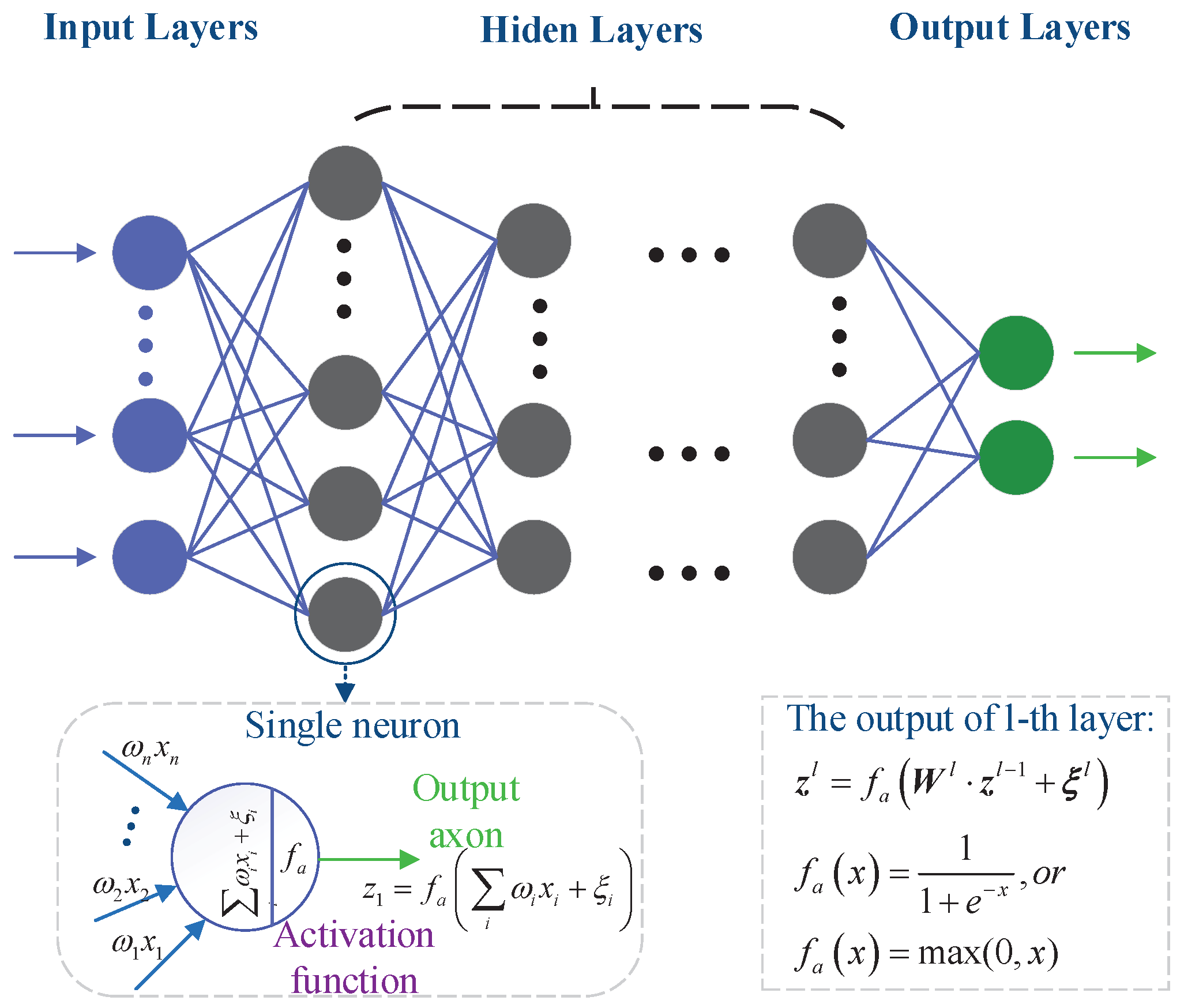 Sensors | Free Full-Text | Deep-Learning-Based Physical Layer