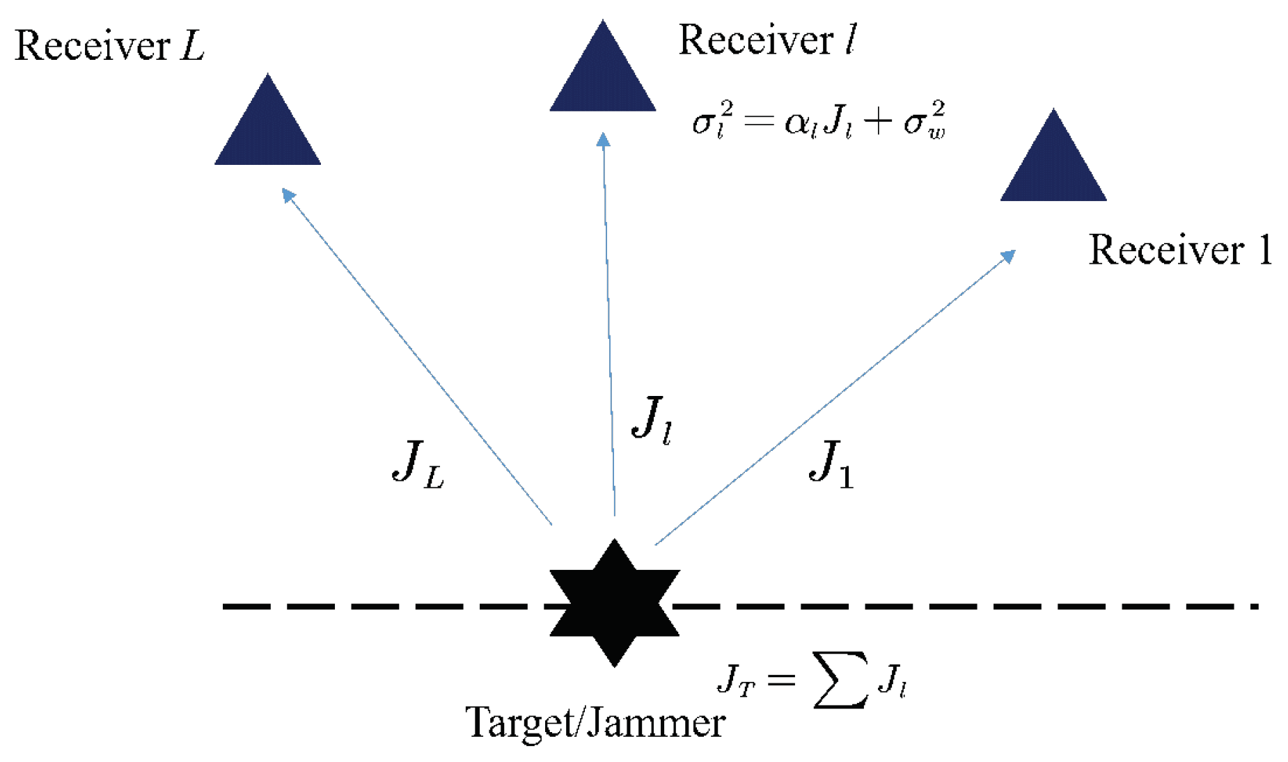 Sensors | Free Full-Text | A Barrage Jamming Strategy Based