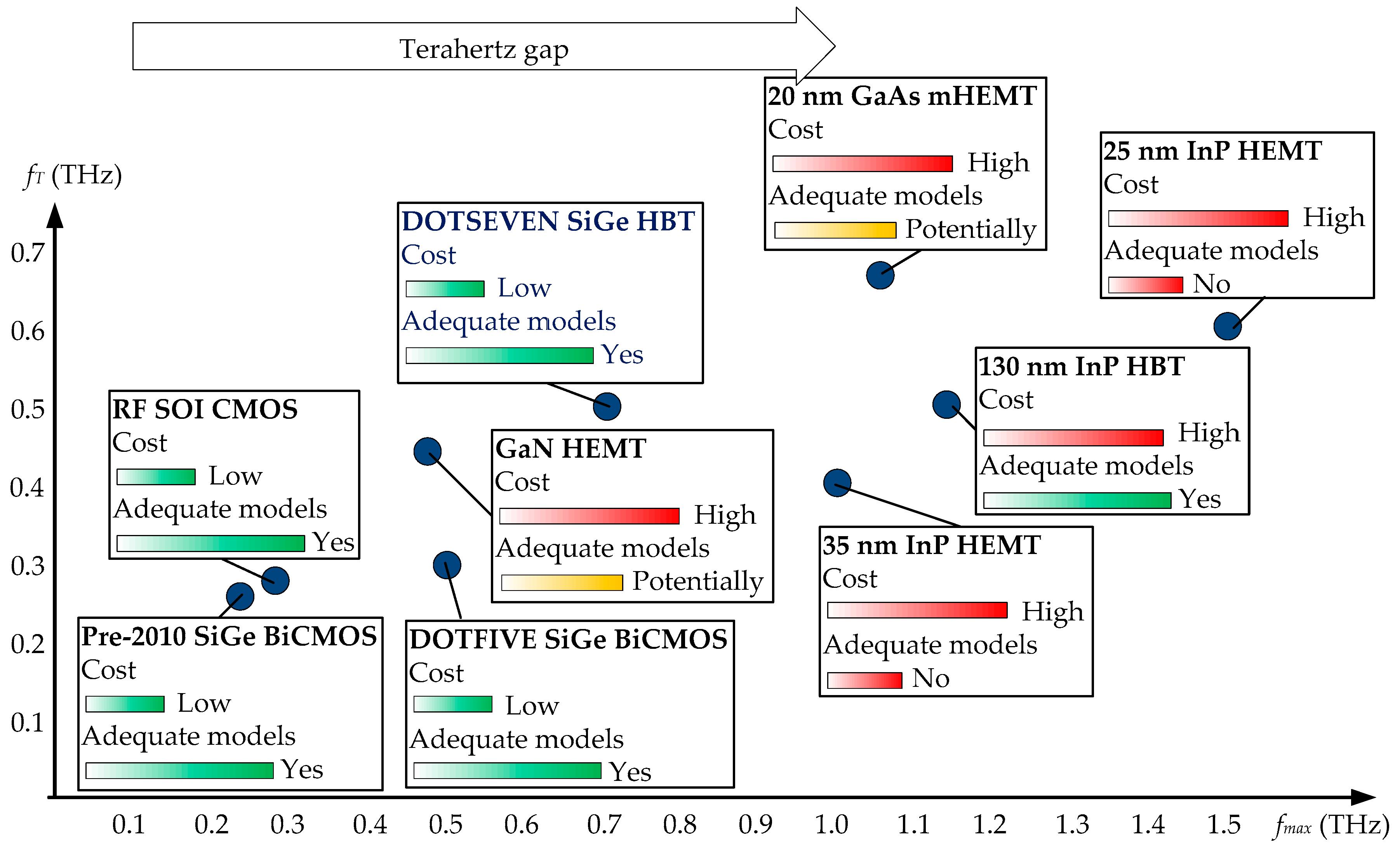 Sensors   Free Full-Text   Emerging Transistor Technologies