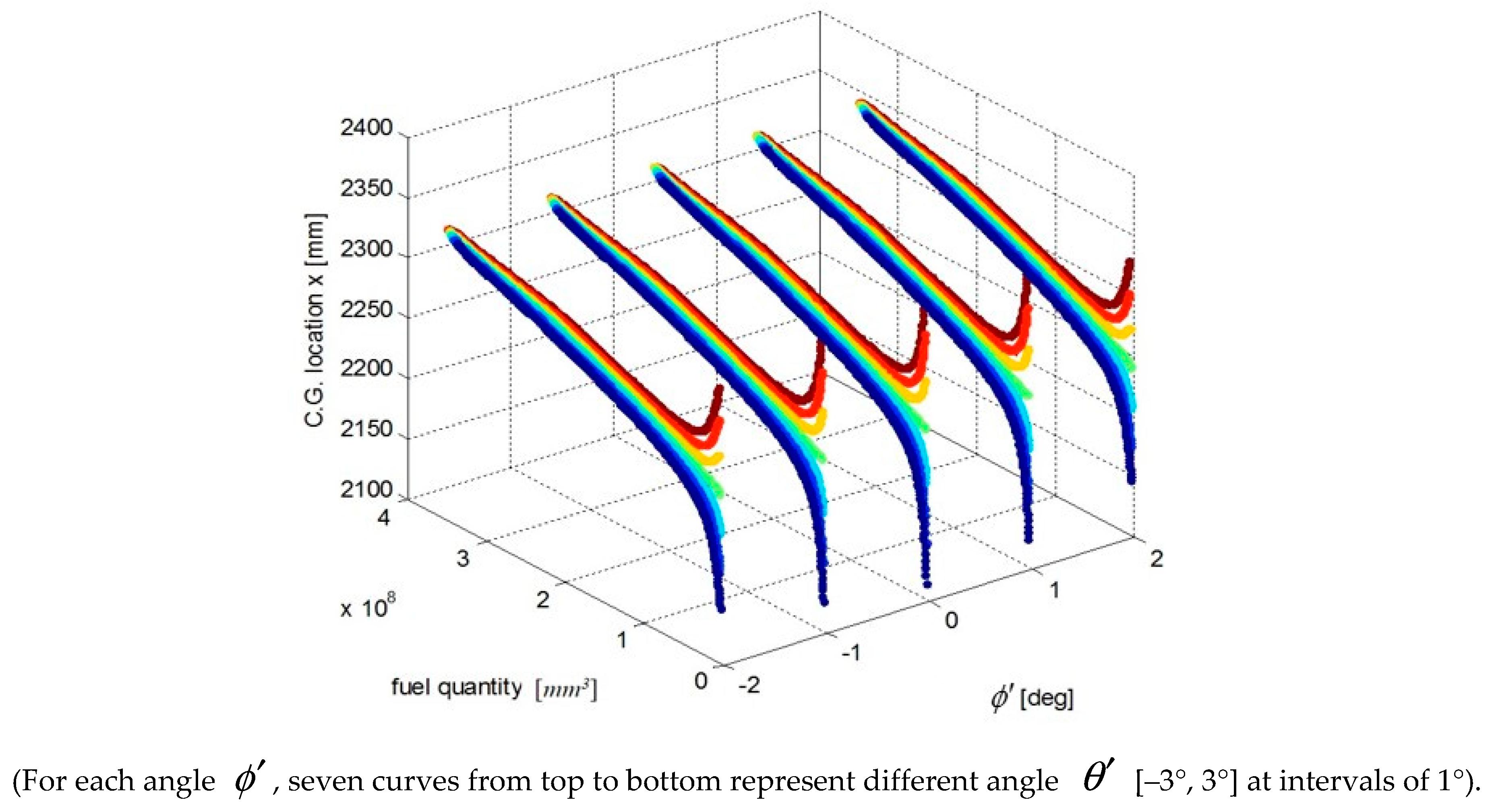 Sensors   Free Full-Text   HS-SA-Based Precise Modeling of