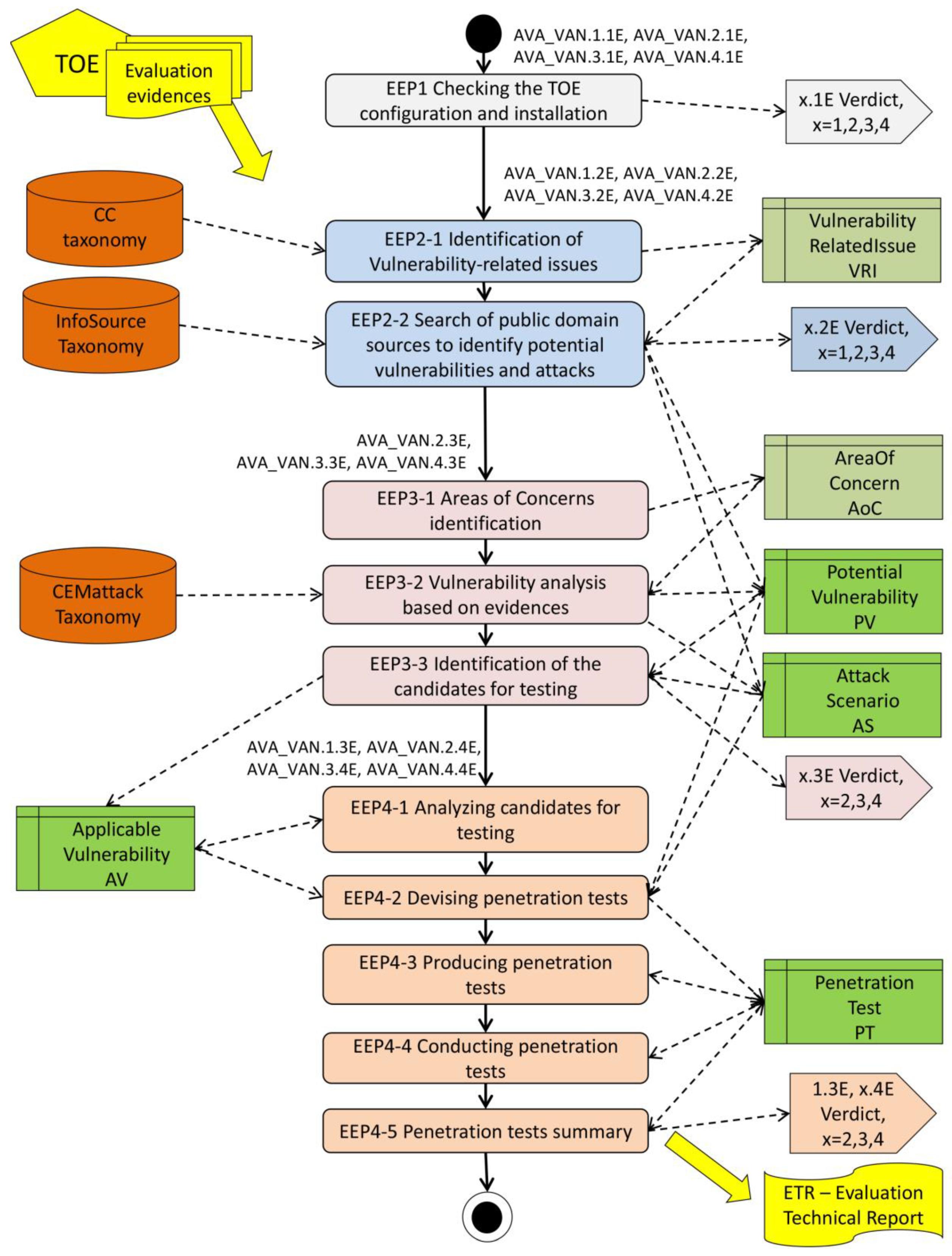 vdo kitas wiring diagram sensors free full text vulnerability assessment of sensor  vulnerability assessment of sensor
