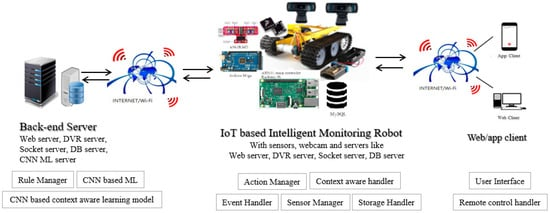 Sensors | Free Full-Text | An IoT Platform with Monitoring