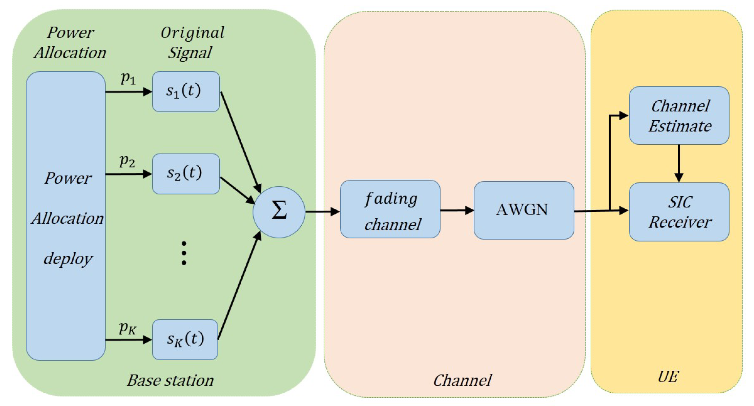 Sensors | Free Full-Text | A Deep Learning Approach for MIMO-NOMA