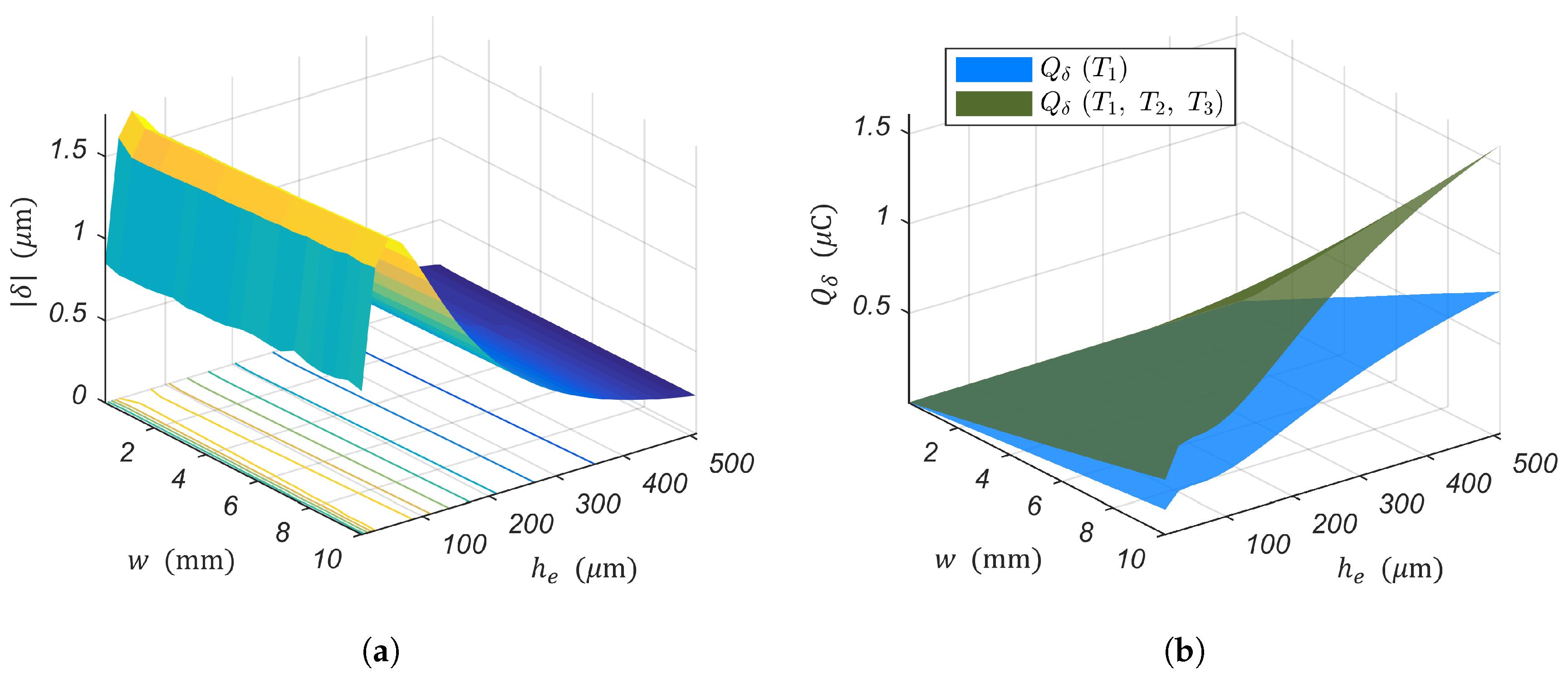 Sensors | Free Full-Text | Optimal Design of Piezoelectric