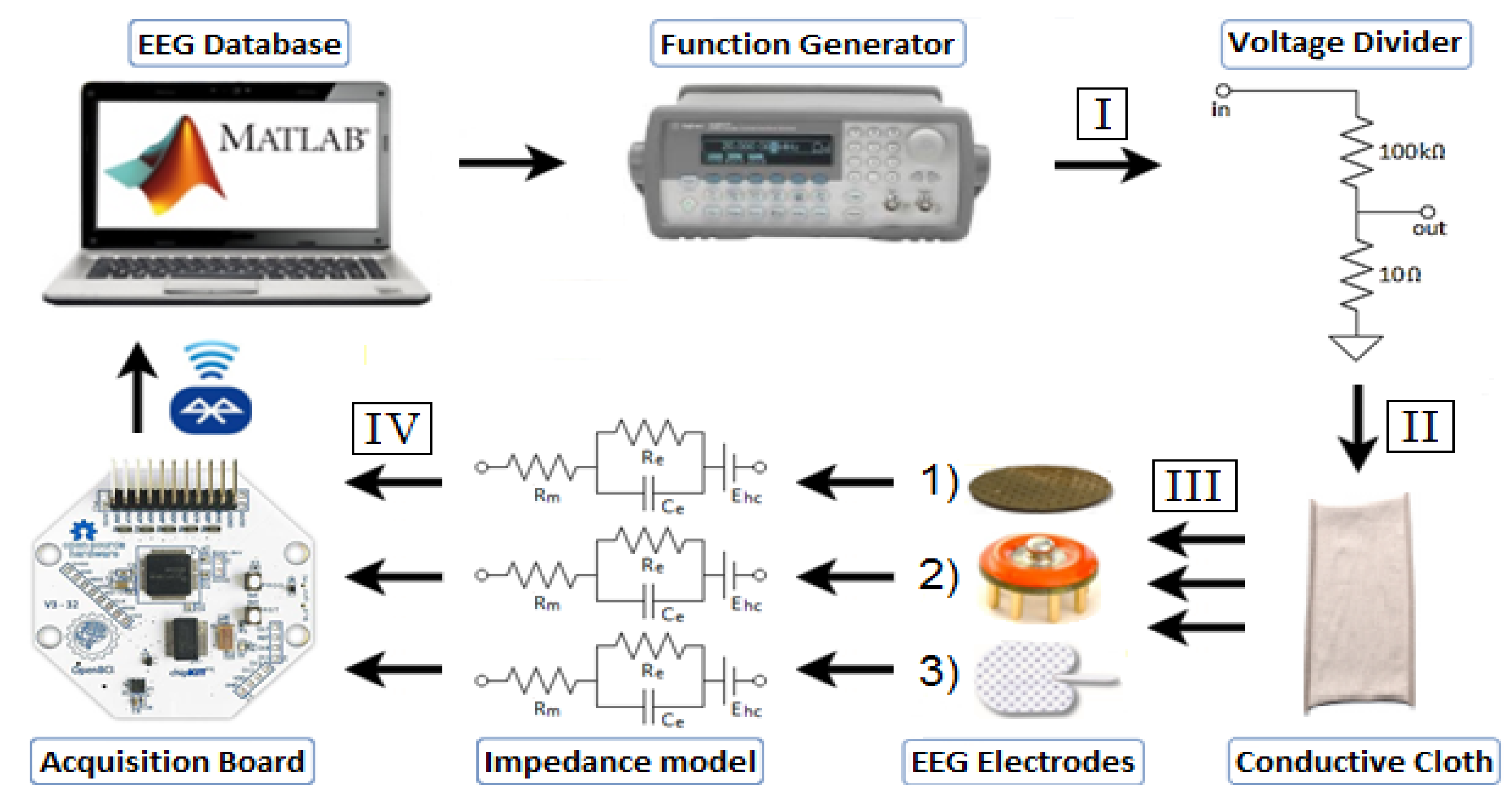 Sensors | Free Full-Text | Analysis of a Low-Cost EEG Monitoring
