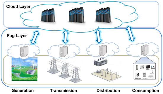 Sensors | Free Full-Text | Fog Computing Model to Orchestrate the