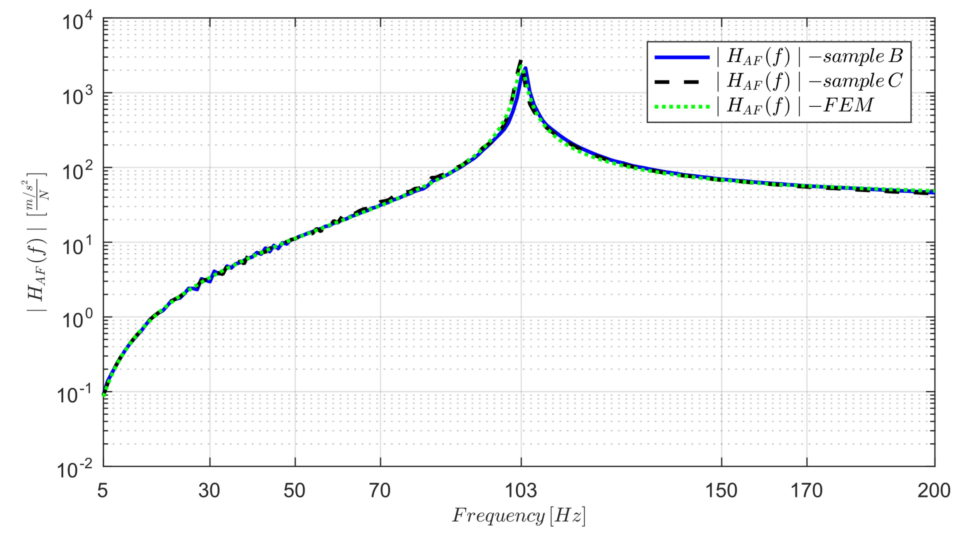 Sensors   Free Full-Text   Dynamic Measurements Using FDM 3D