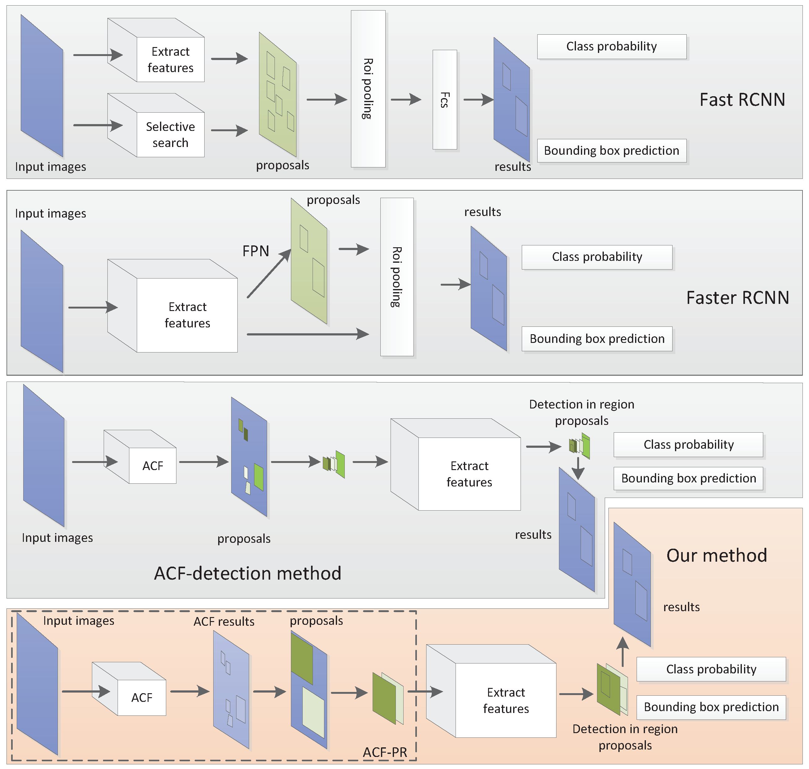 Sensors | Free Full-Text | ACF Based Region Proposal Extraction for