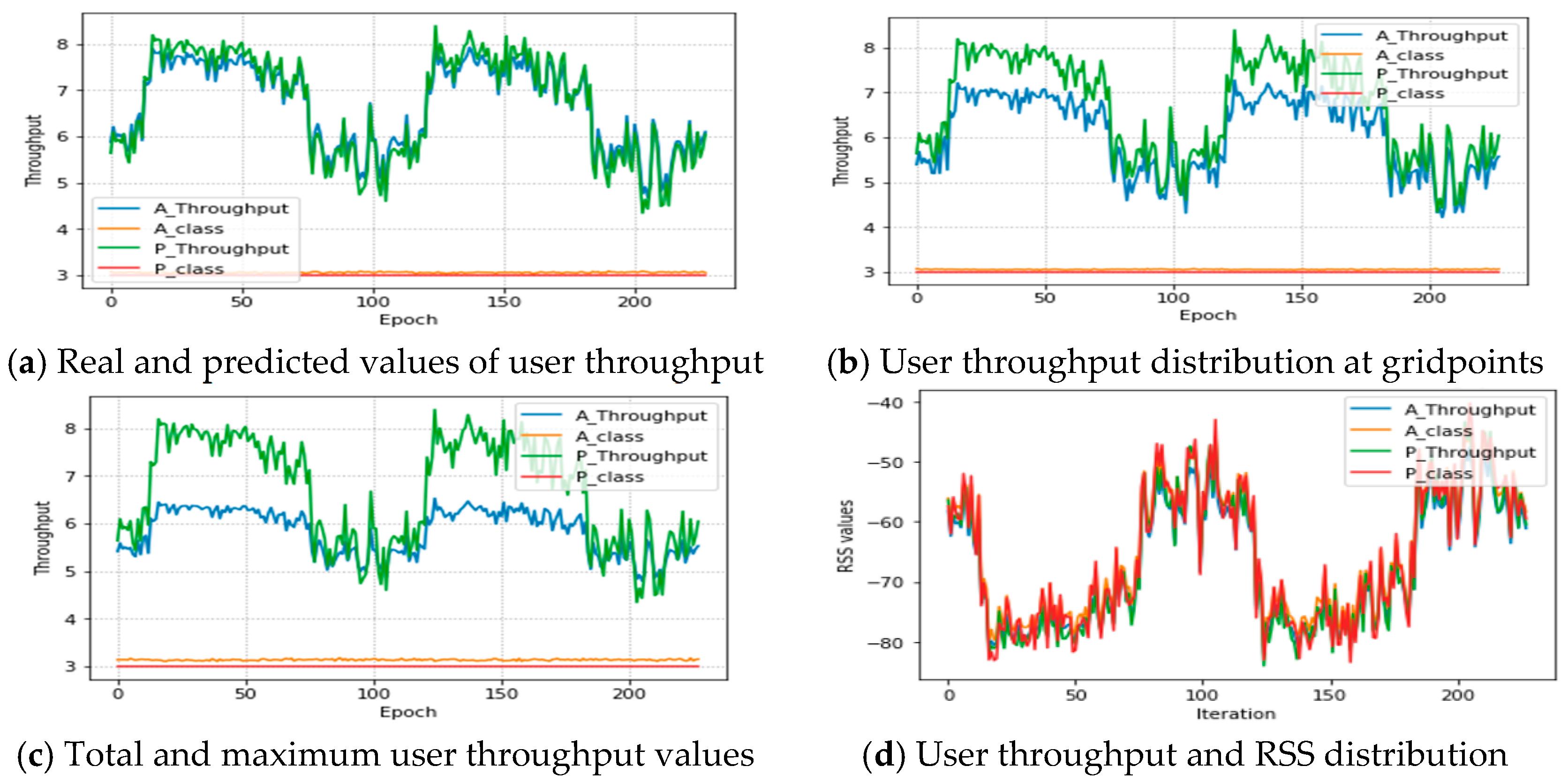 Sensors | Free Full-Text | UAV Positioning for Throughput