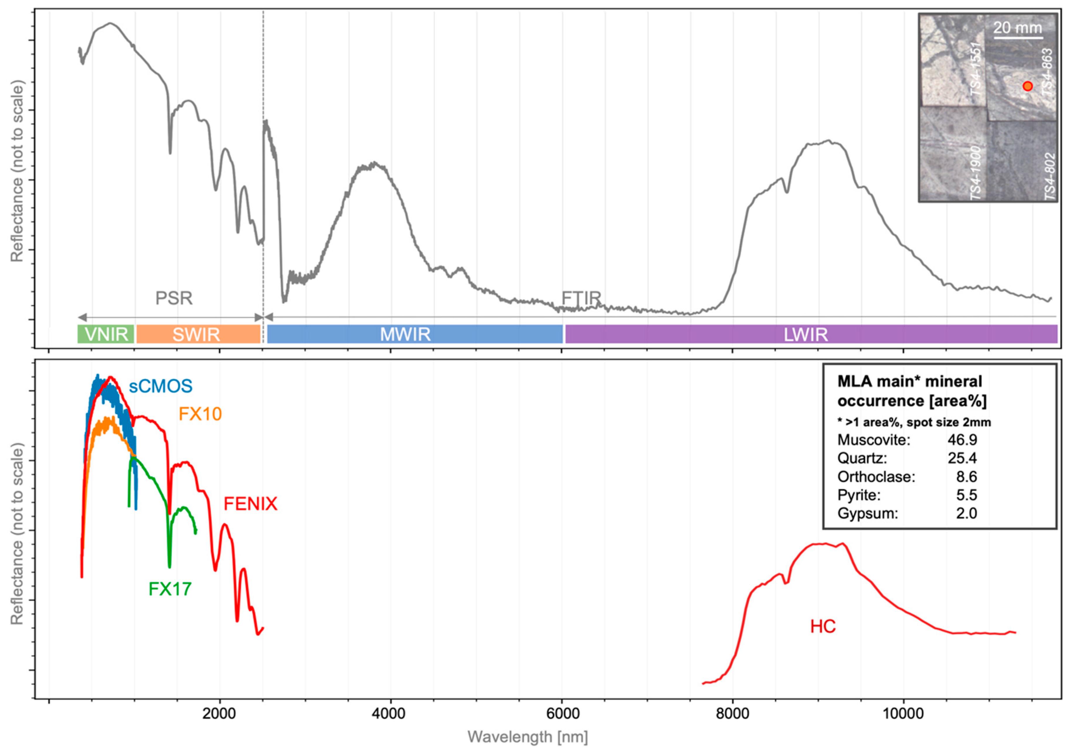 Sensors | Free Full-Text | Multi-Sensor Spectral Imaging of