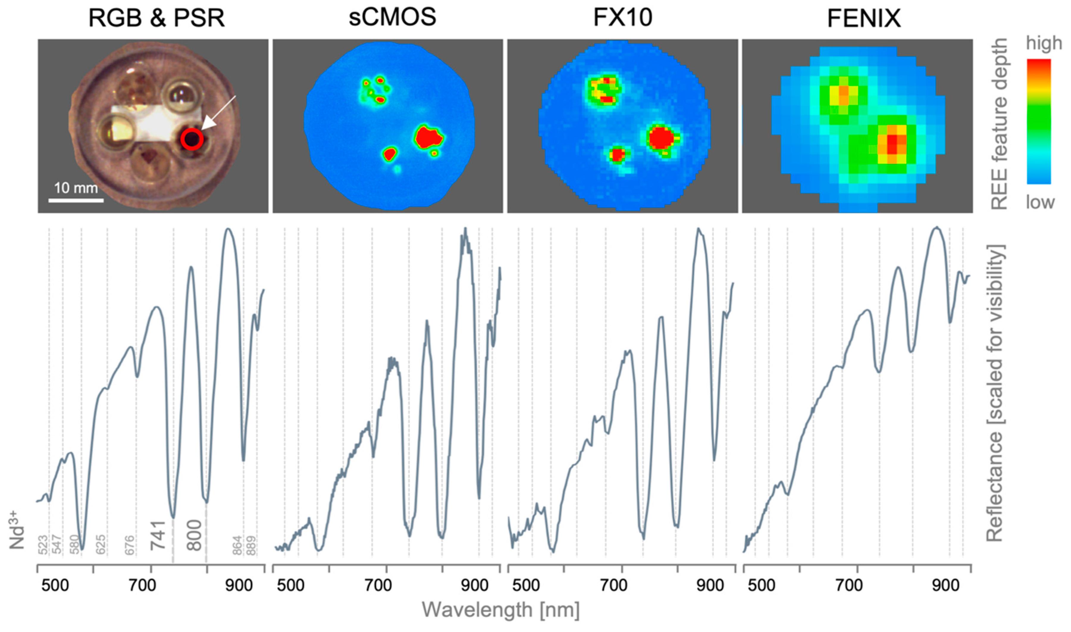 Sensors   Free Full-Text   Multi-Sensor Spectral Imaging of