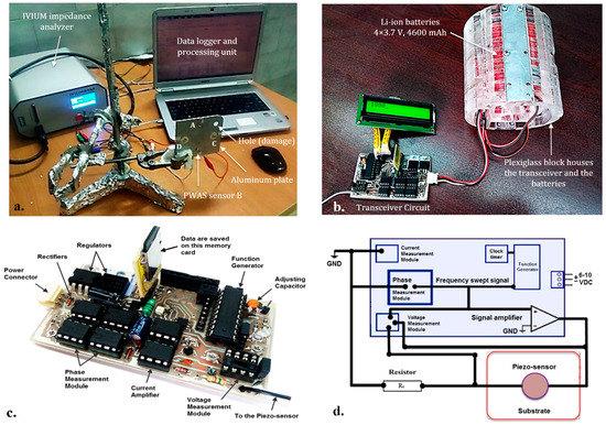 Sensors   An Open Access Journal from MDPI