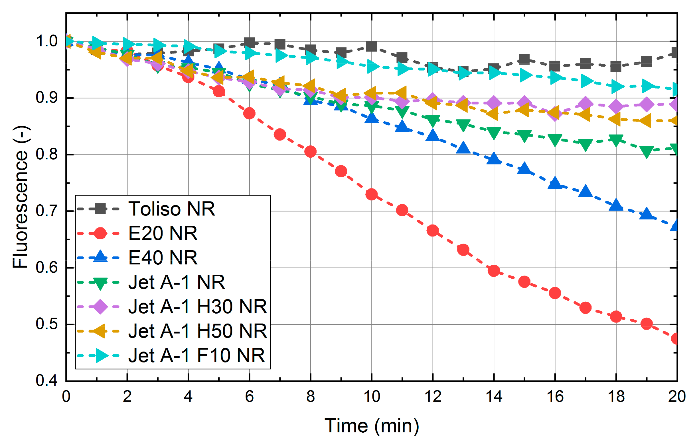 Sensors | Free Full-Text | Characterization of Nile Red as a Tracer