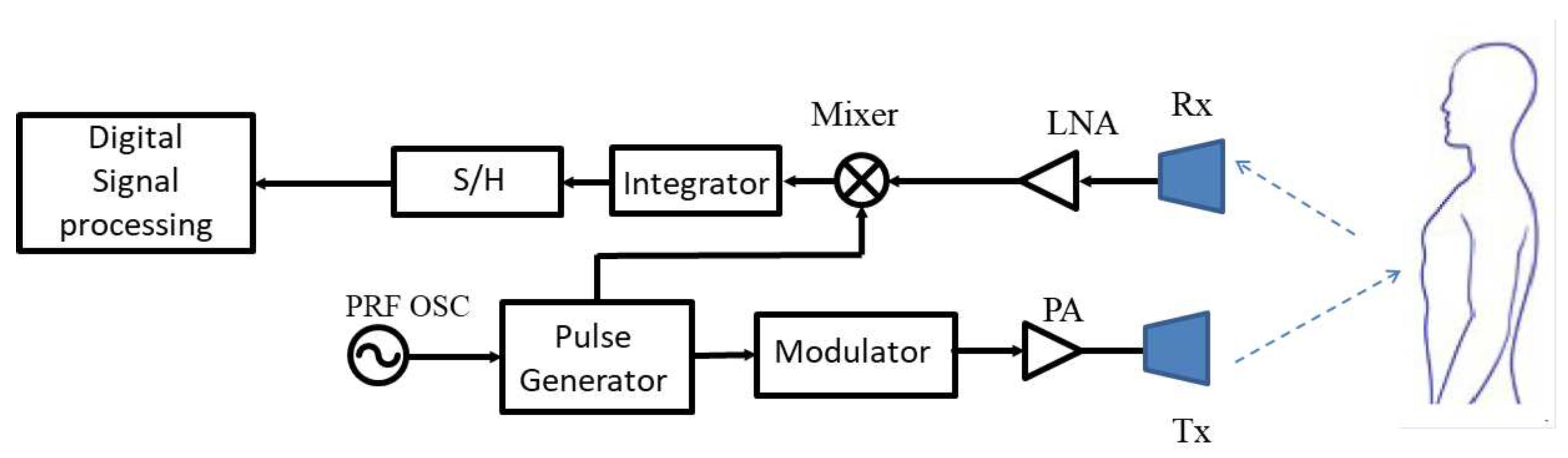 Functionsignalgenerator Signalprocessing Circuit Diagram - Wiring