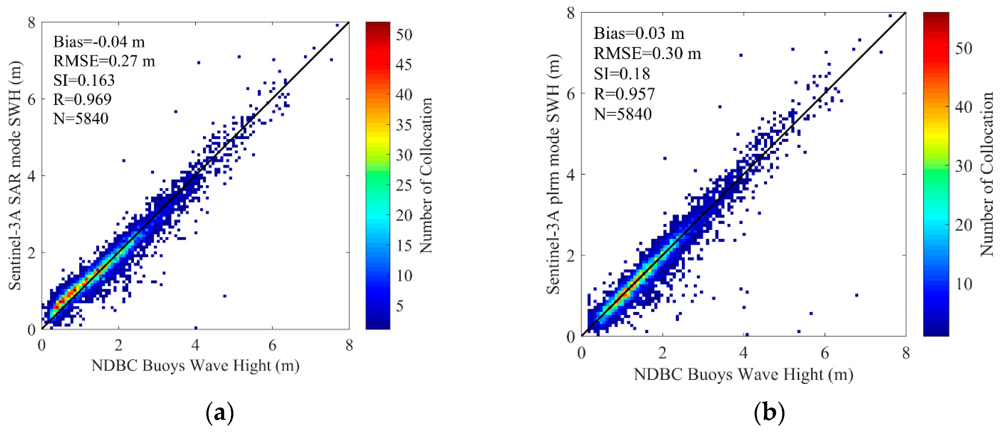 Sensors | Free Full-Text | Validation of Sentinel-3A/3B Satellite