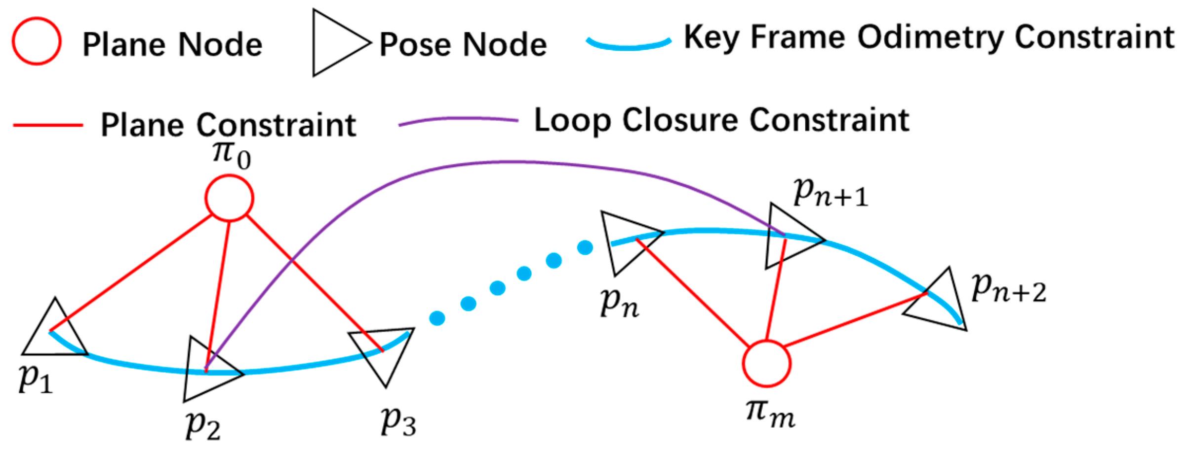 Sensors   Free Full-Text   Robust GICP-Based 3D LiDAR SLAM for