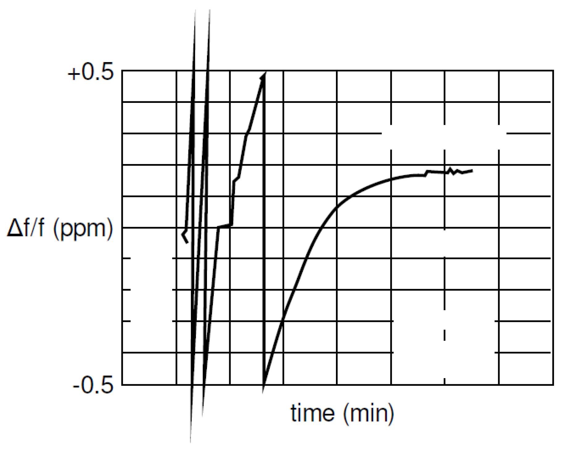 Sensors   Free Full-Text   Decawave UWB Clock Drift