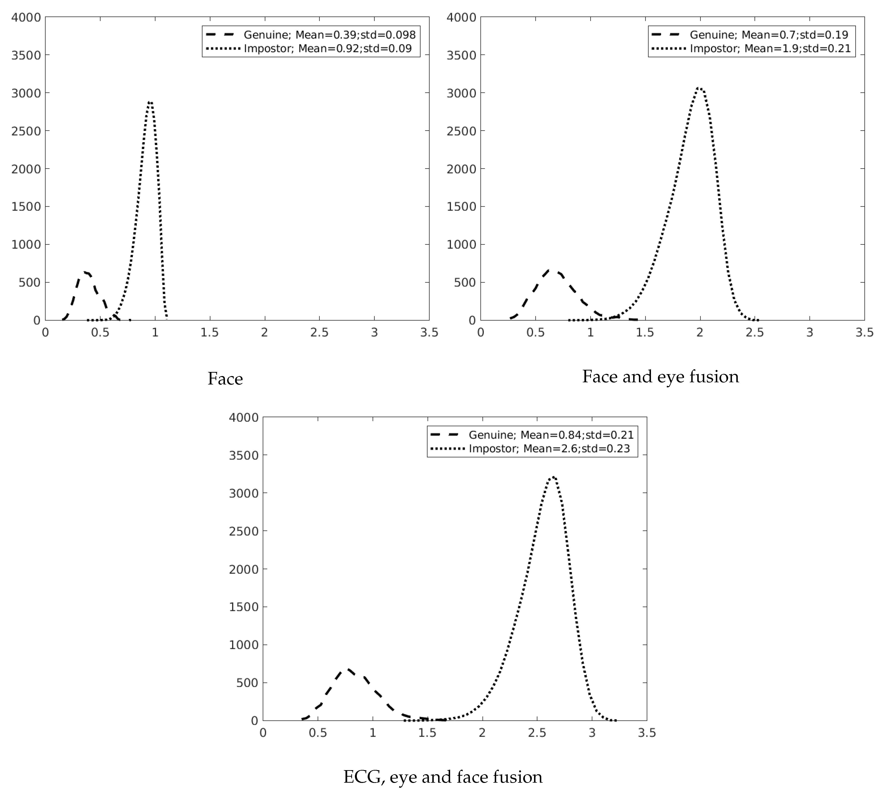 Sensors   Free Full-Text   Chimerical Dataset Creation Protocol