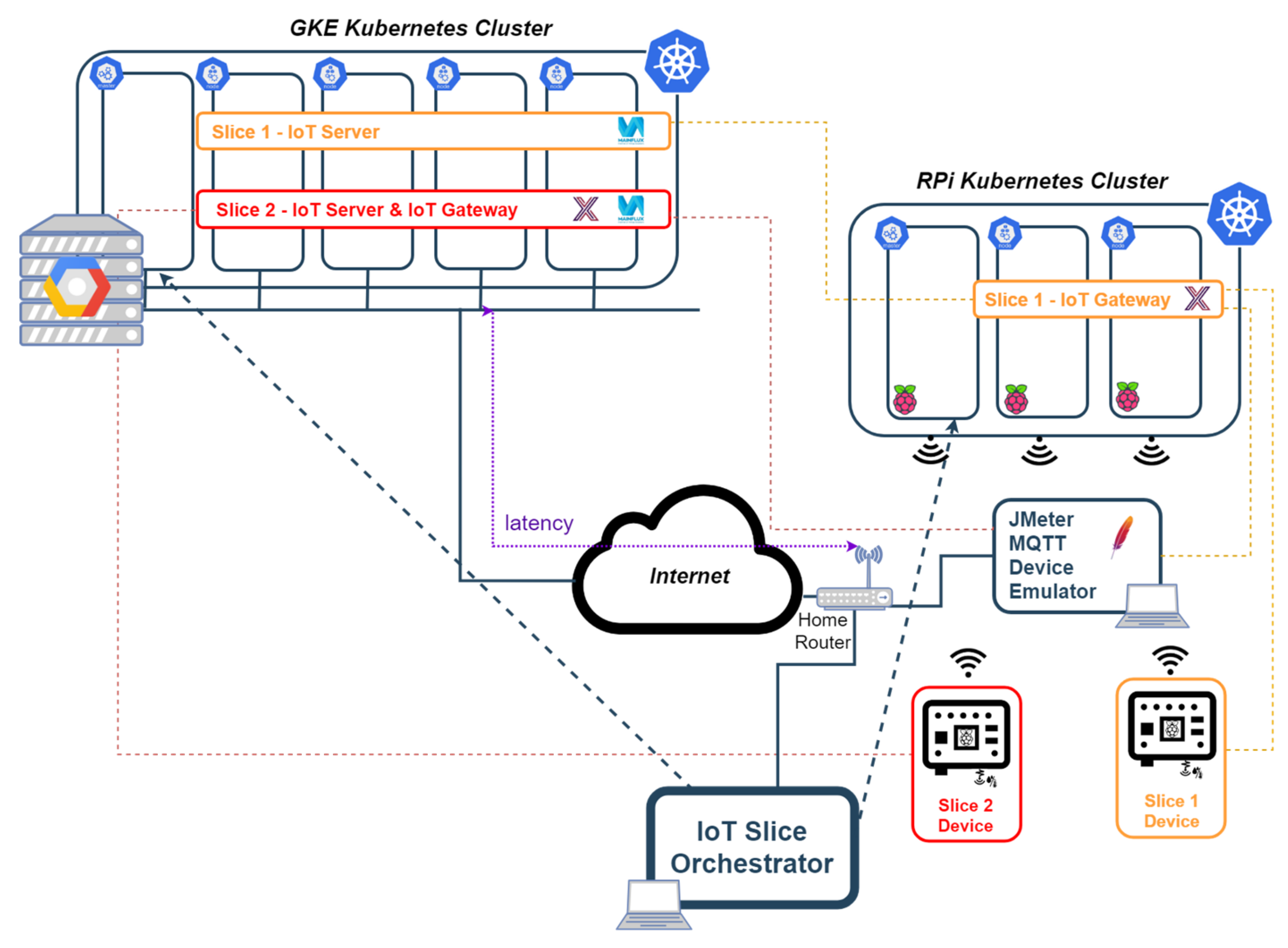 Sensors | Free Full-Text | Enabling the Orchestration of IoT Slices