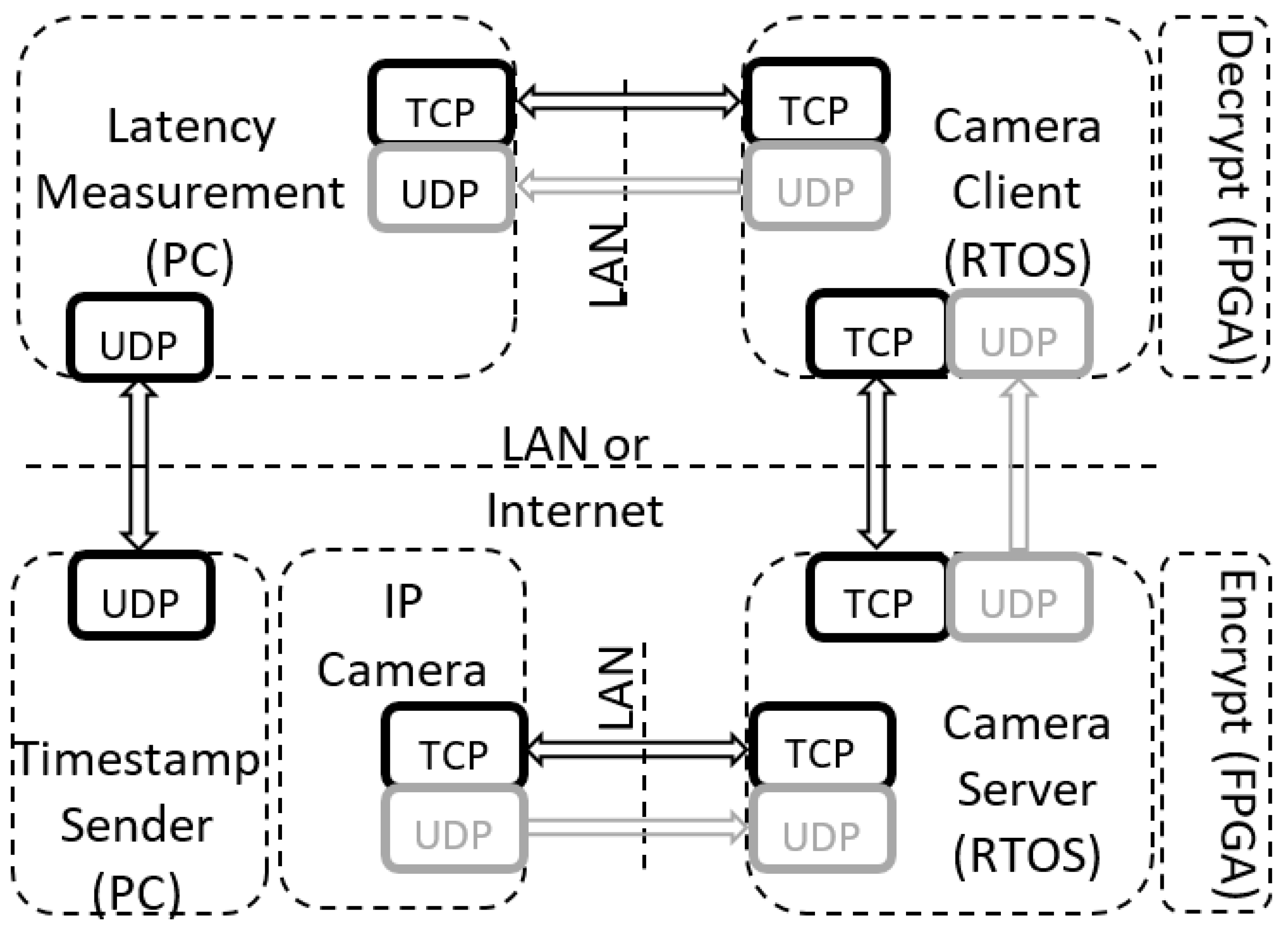 Sensors | Free Full-Text | Real-Time Secure/Unsecure Video Latency