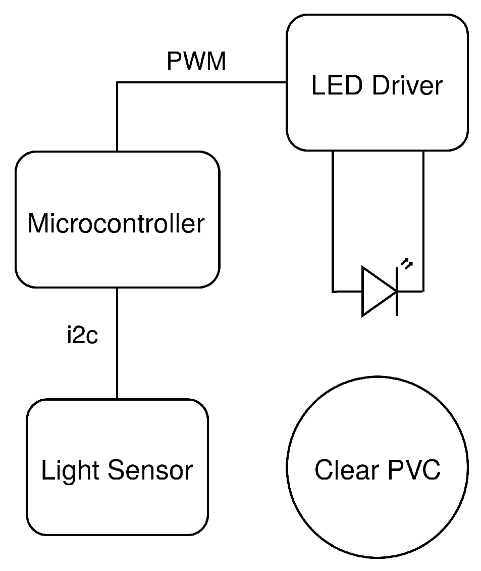 Sensors | Free Full-Text | A Low-Cost Continuous Turbidity