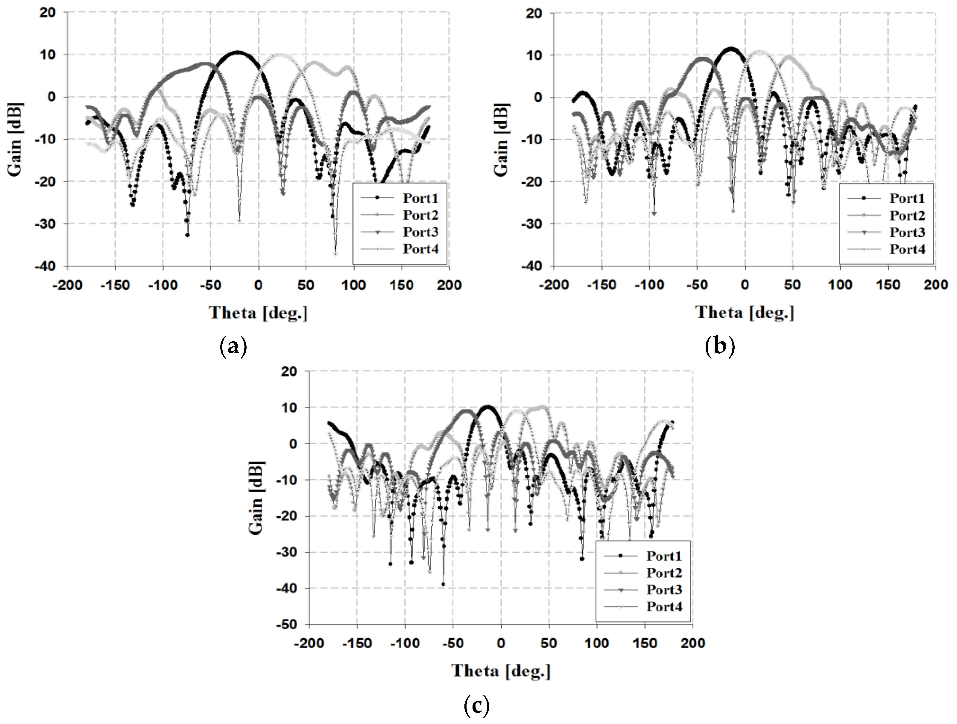 Sensors | Free Full-Text | Analysis of Beamforming Antenna for