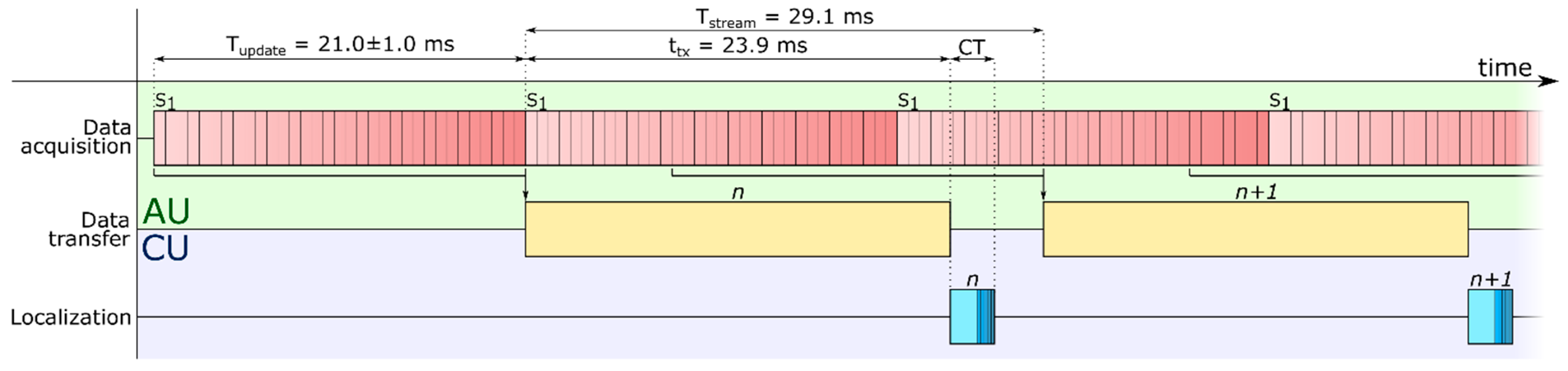 Sensors | Free Full-Text | Development of an Embedded