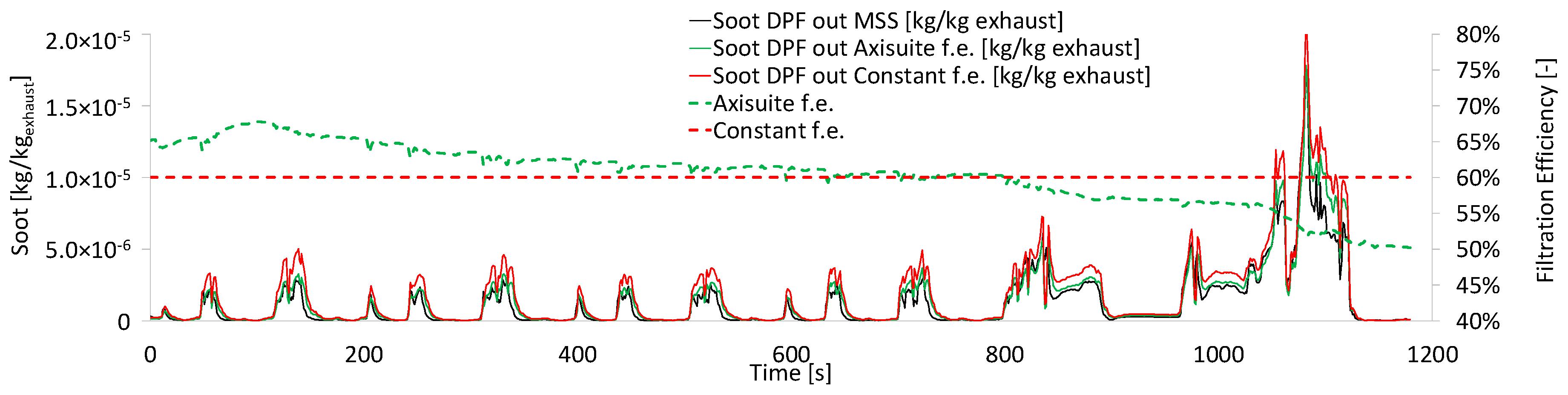 Sensors | Free Full-Text | Uncertainties in Model-Based