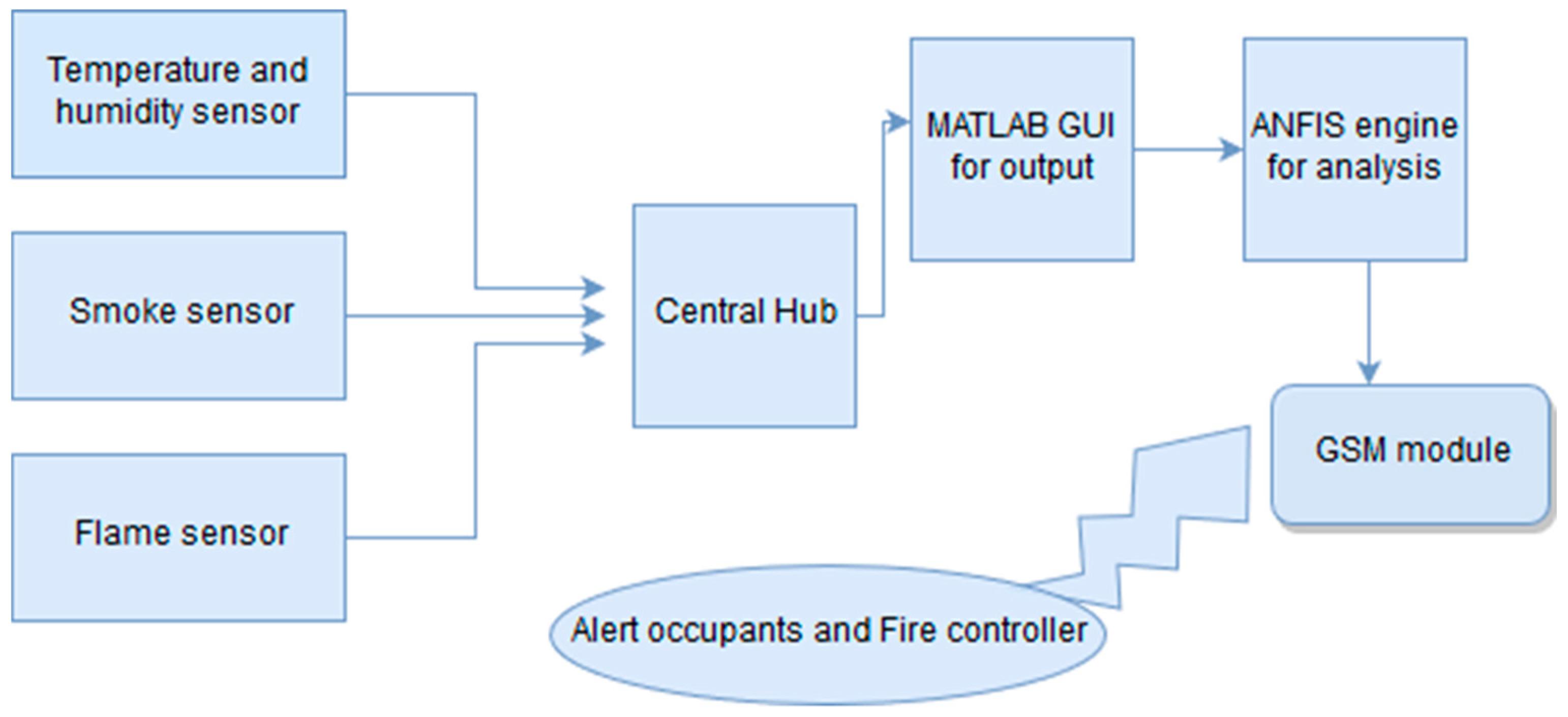 Sensors   Free Full-Text   An Intelligent Fire Warning