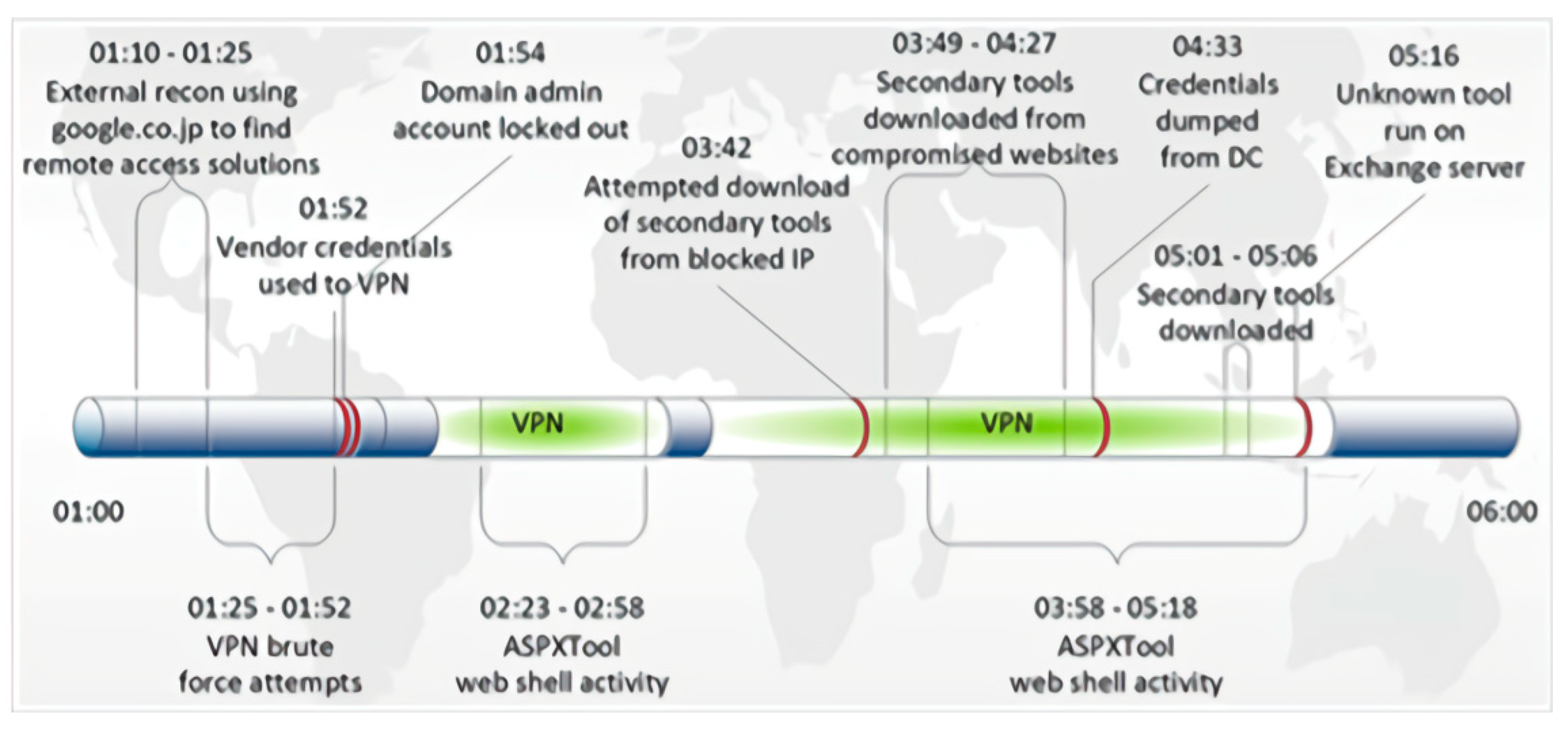 Sensors   Free Full-Text   AULD: Large Scale Suspicious DNS