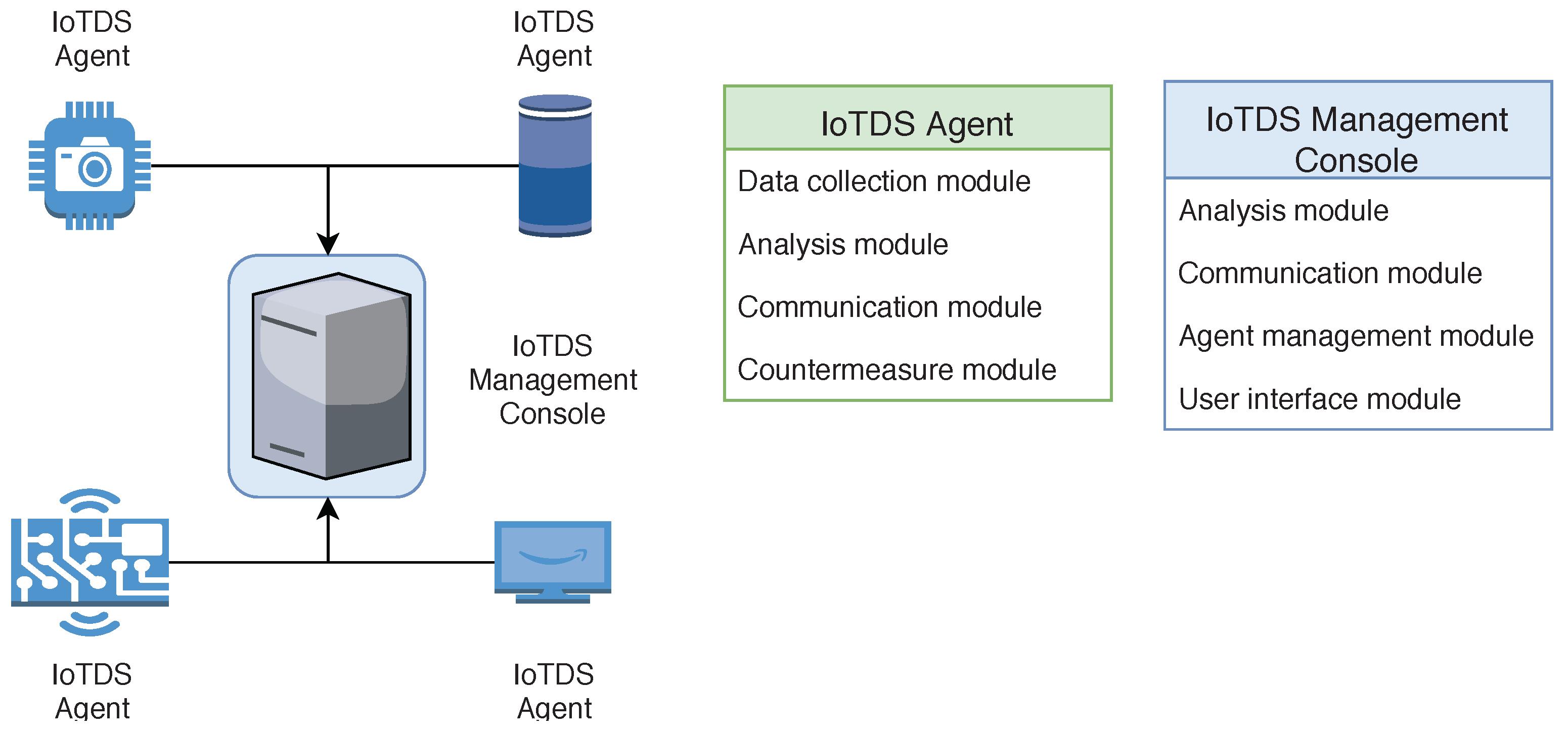 Sensors   Free Full-Text   IoTDS: A One-Class Classification