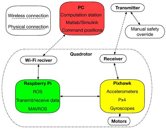 Sensors | Free Full-Text | Experimental Validation of Gaussian