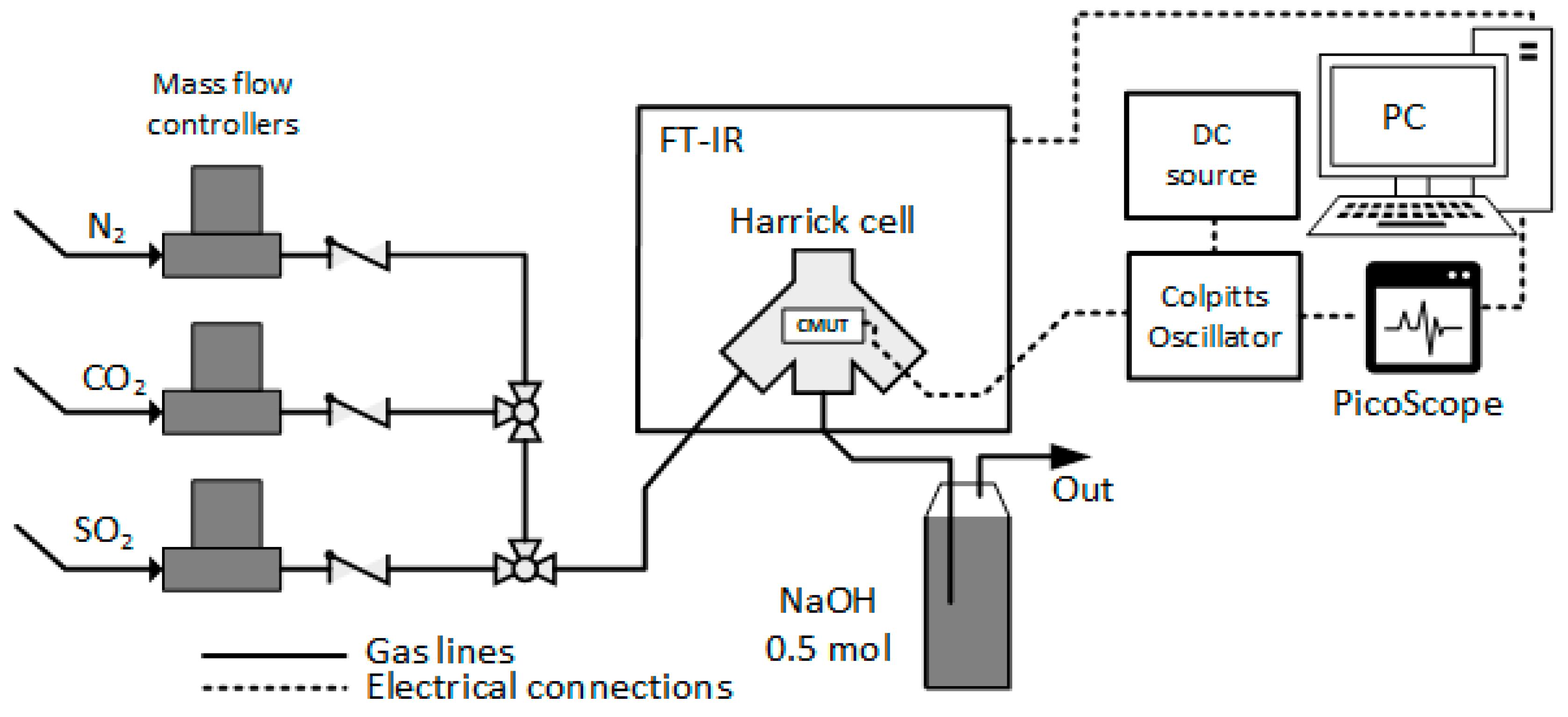 Sensors | Free Full-Text | Methylated Poly(ethylene)imine