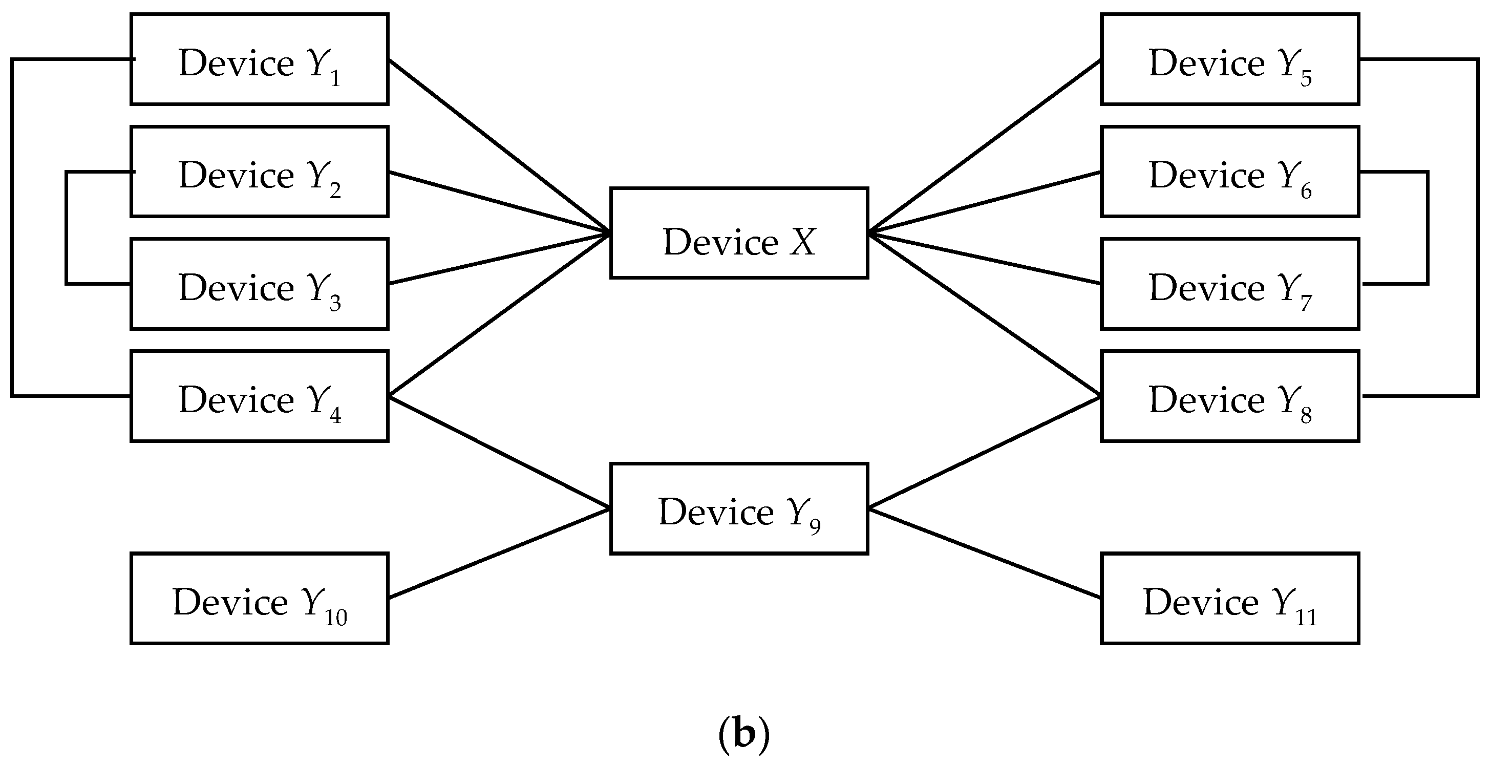 Sensors   Free Full-Text   On Secure Simple Pairing in Bluetooth