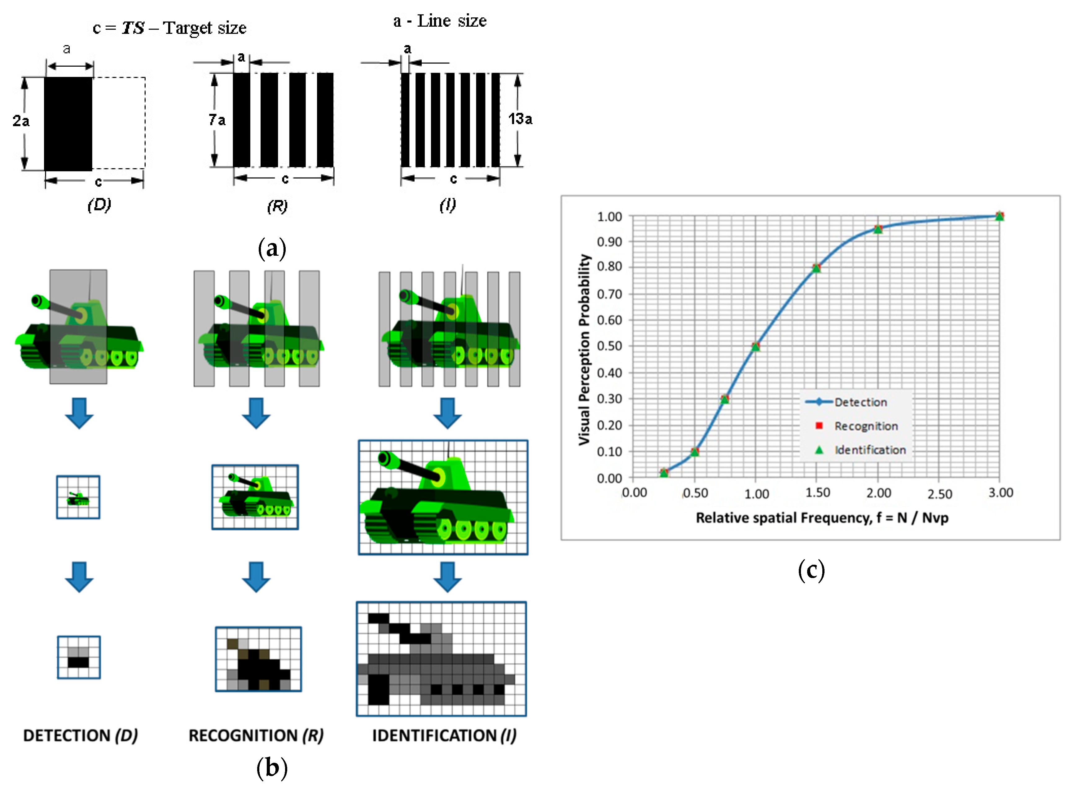 Sensors | Free Full-Text | Thermal Imager Range: Predictions