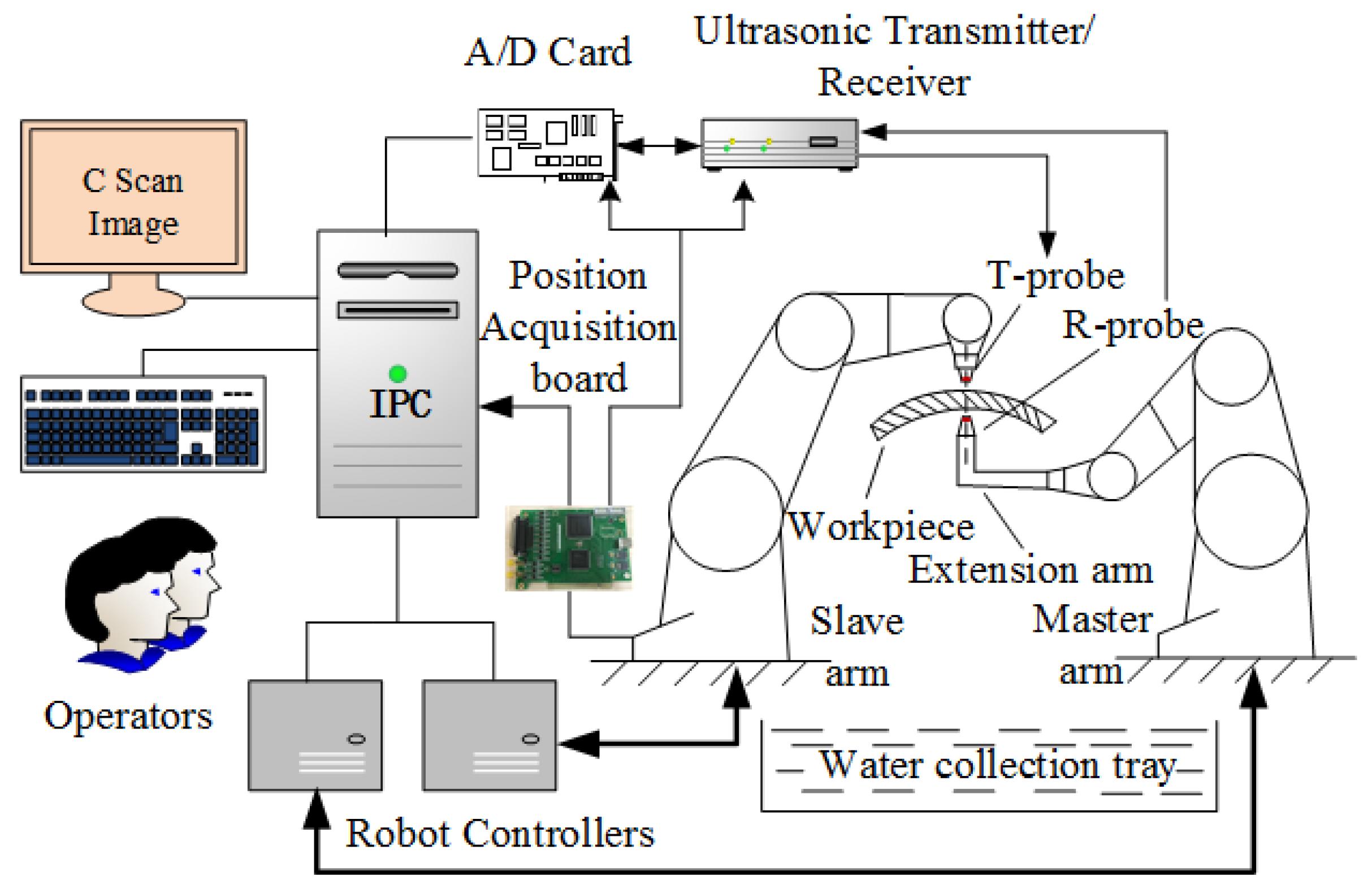 het proces van bot scan Imaging en radiocarbon dating zijn