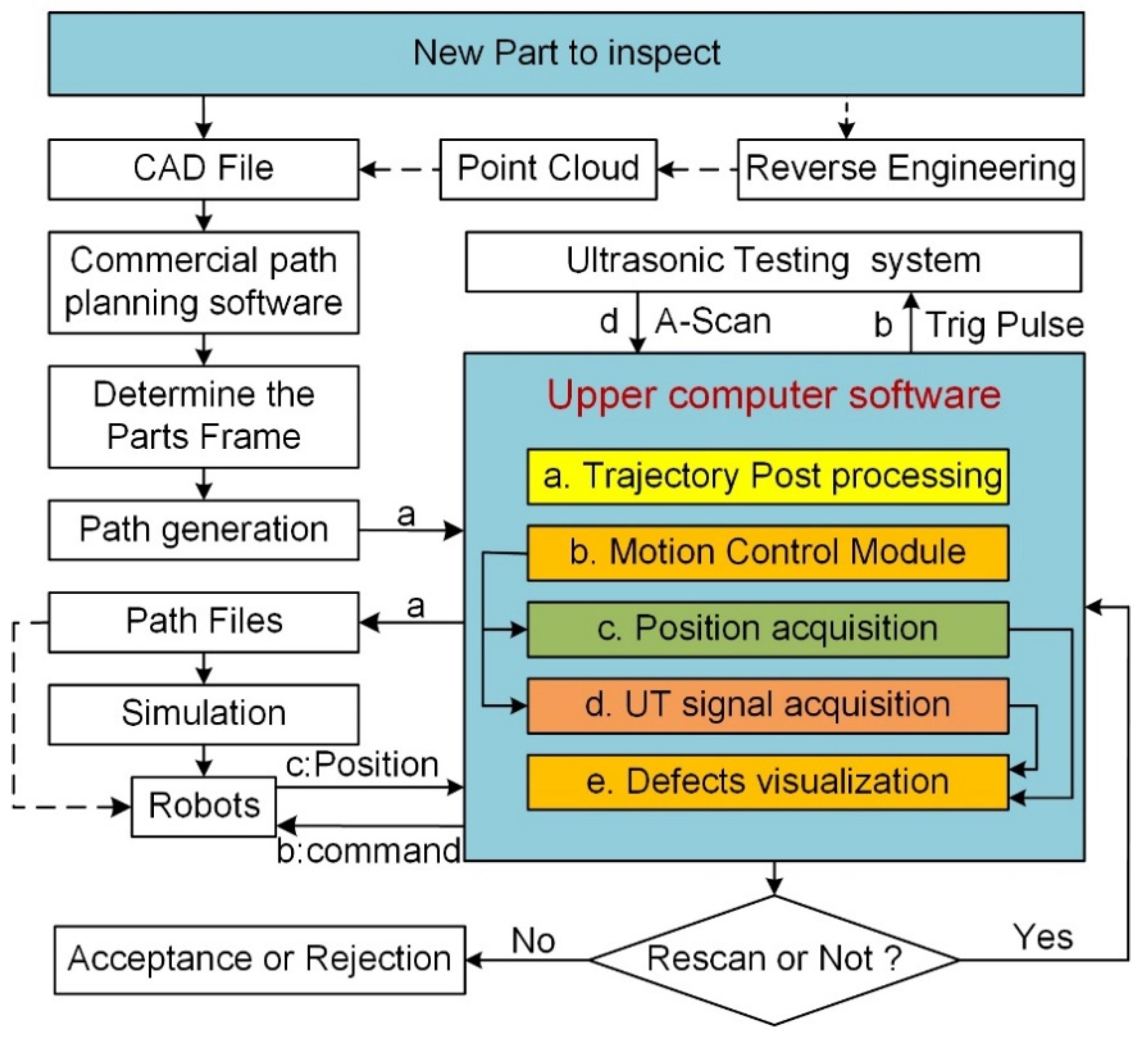 Sensors   Free Full-Text   Ultrasonic Non-Destructive Testing System