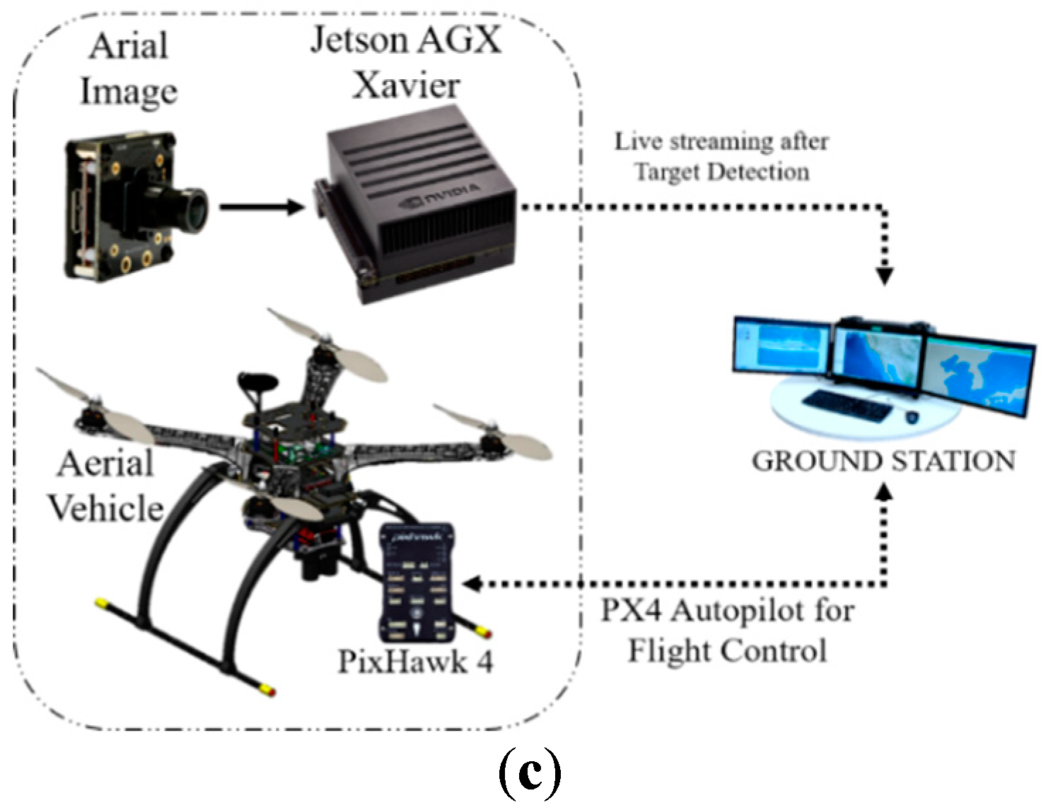 Sensors | Free Full-Text | Deep Learning-Based Real-Time Multiple