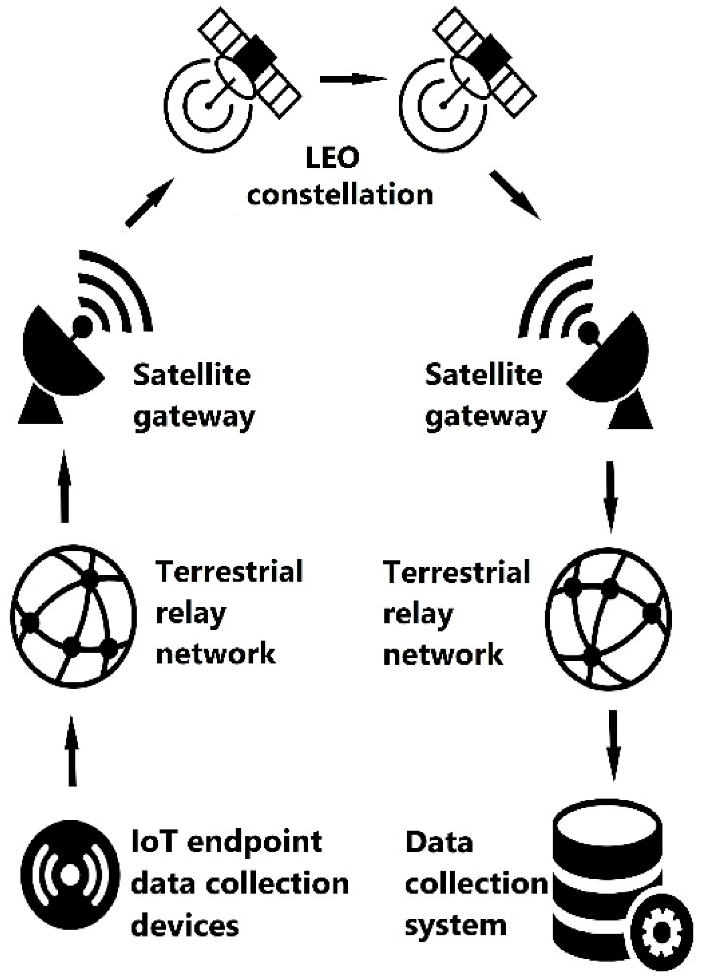 Sensors | Free Full-Text | Study of Data Transfer in a Heterogeneous