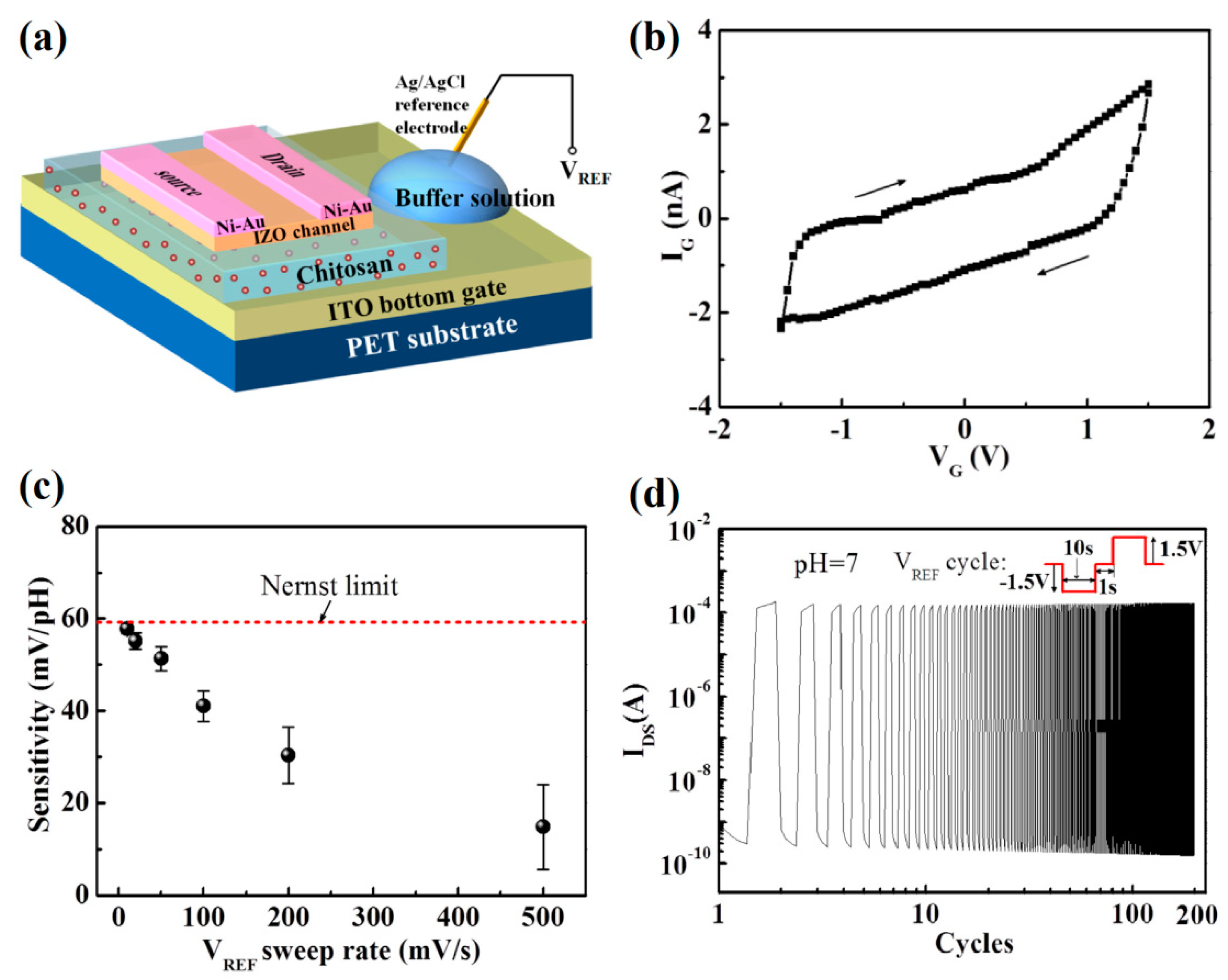 Sensors | Free Full-Text | Recent Advances in Electric