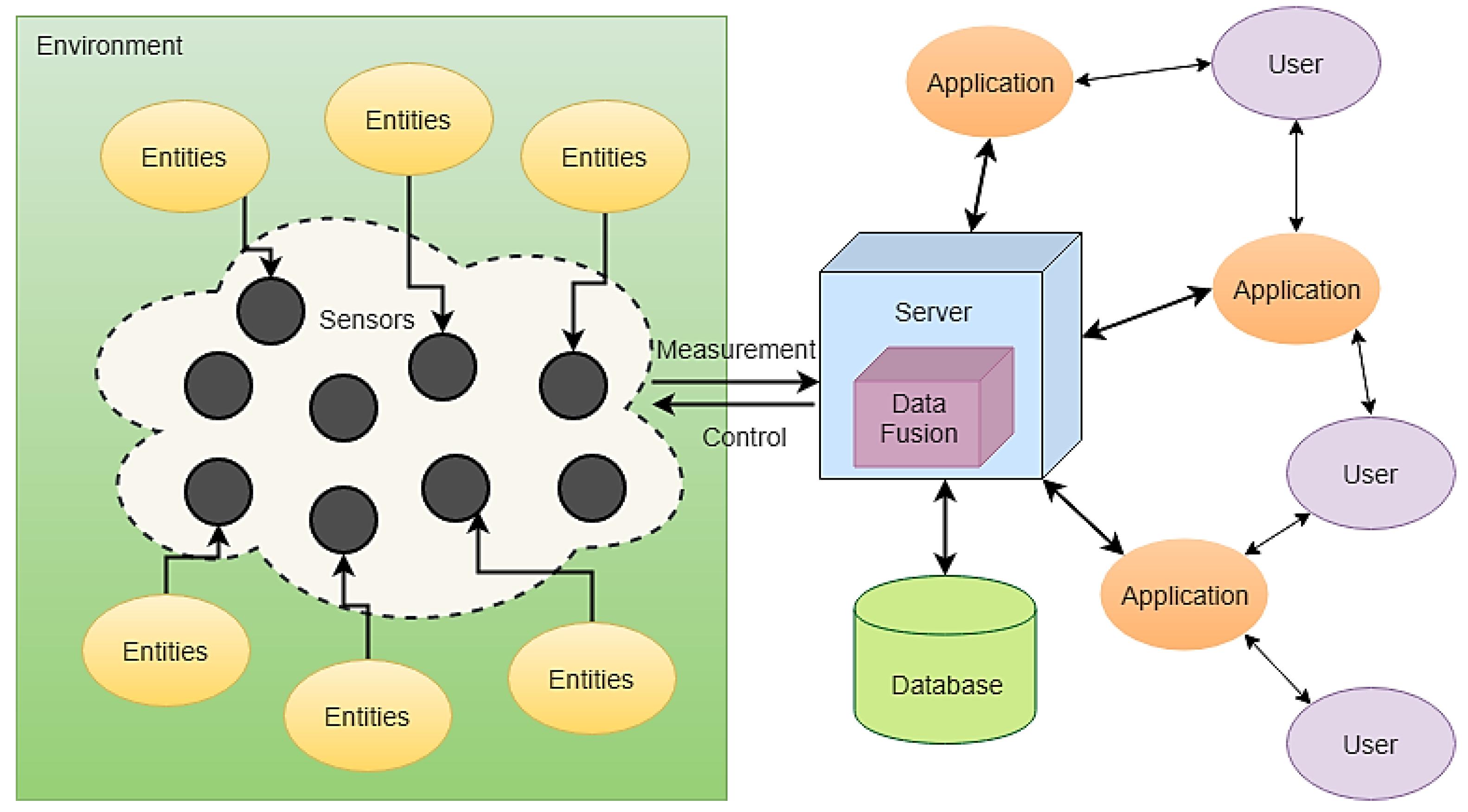Sensors | Free Full-Text | Sensor Networks for Aerospace