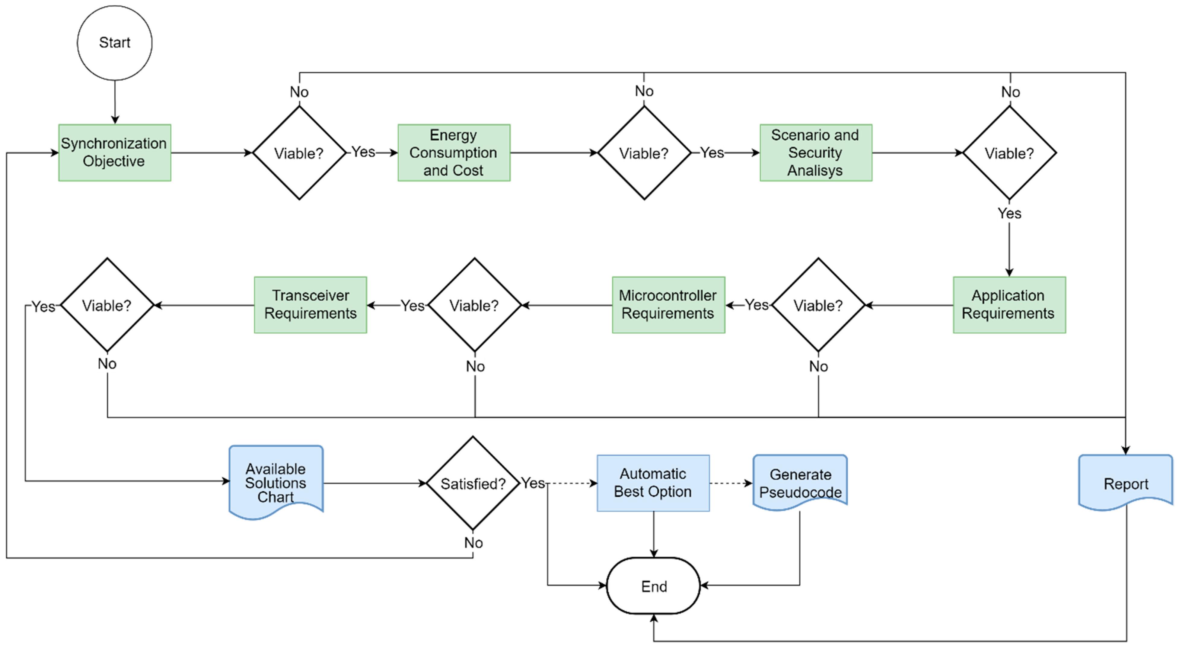 Sensors   Free Full-Text   A Methodology for Choosing Time
