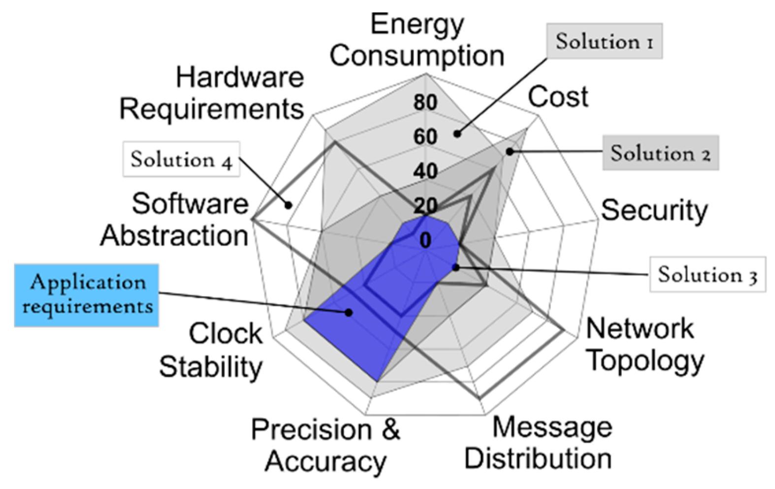 Sensors | Free Full-Text | A Methodology for Choosing Time