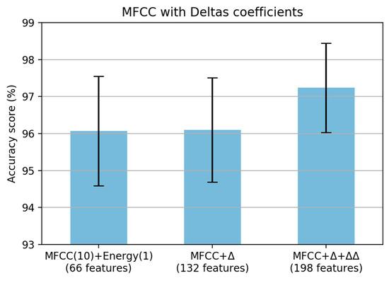 Make mfcc algorithm
