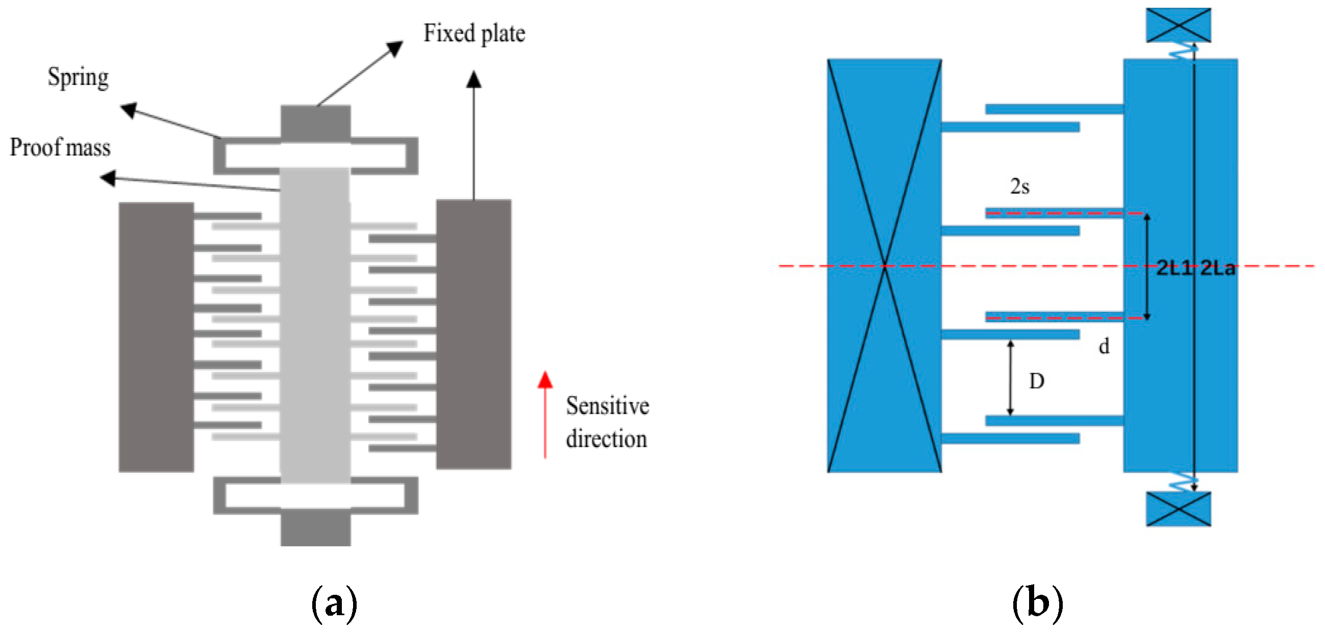 Sensors | Free Full-Text | Thermal Drift Investigation of an SOI