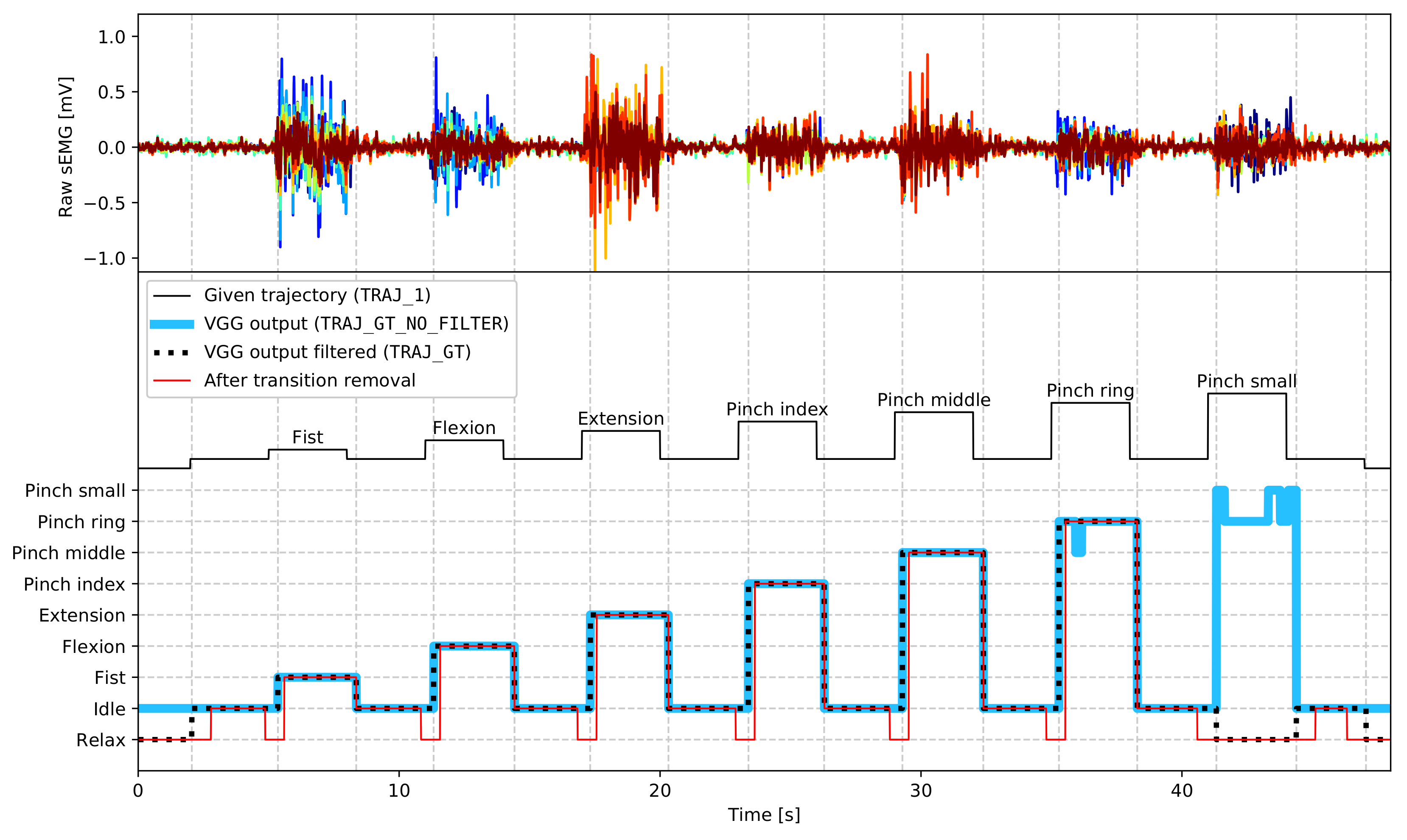 Sensors | Free Full-Text | putEMG—A Surface Electromyography
